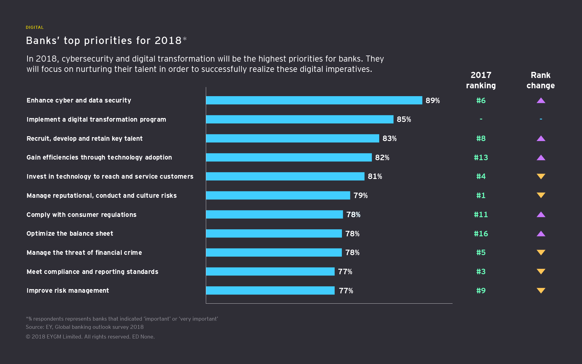 Banks' top priorities for 2018