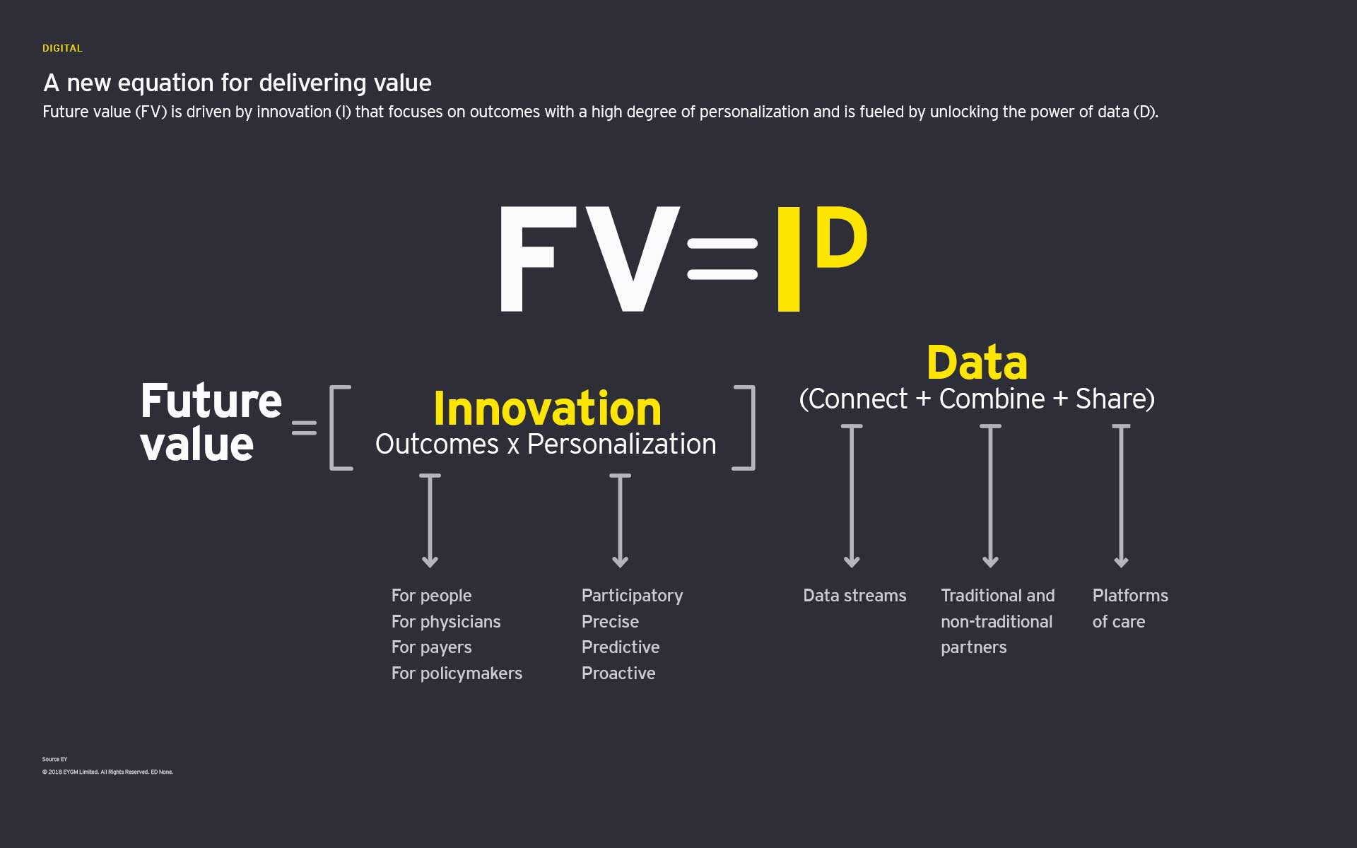 A new equation for delivering value graph