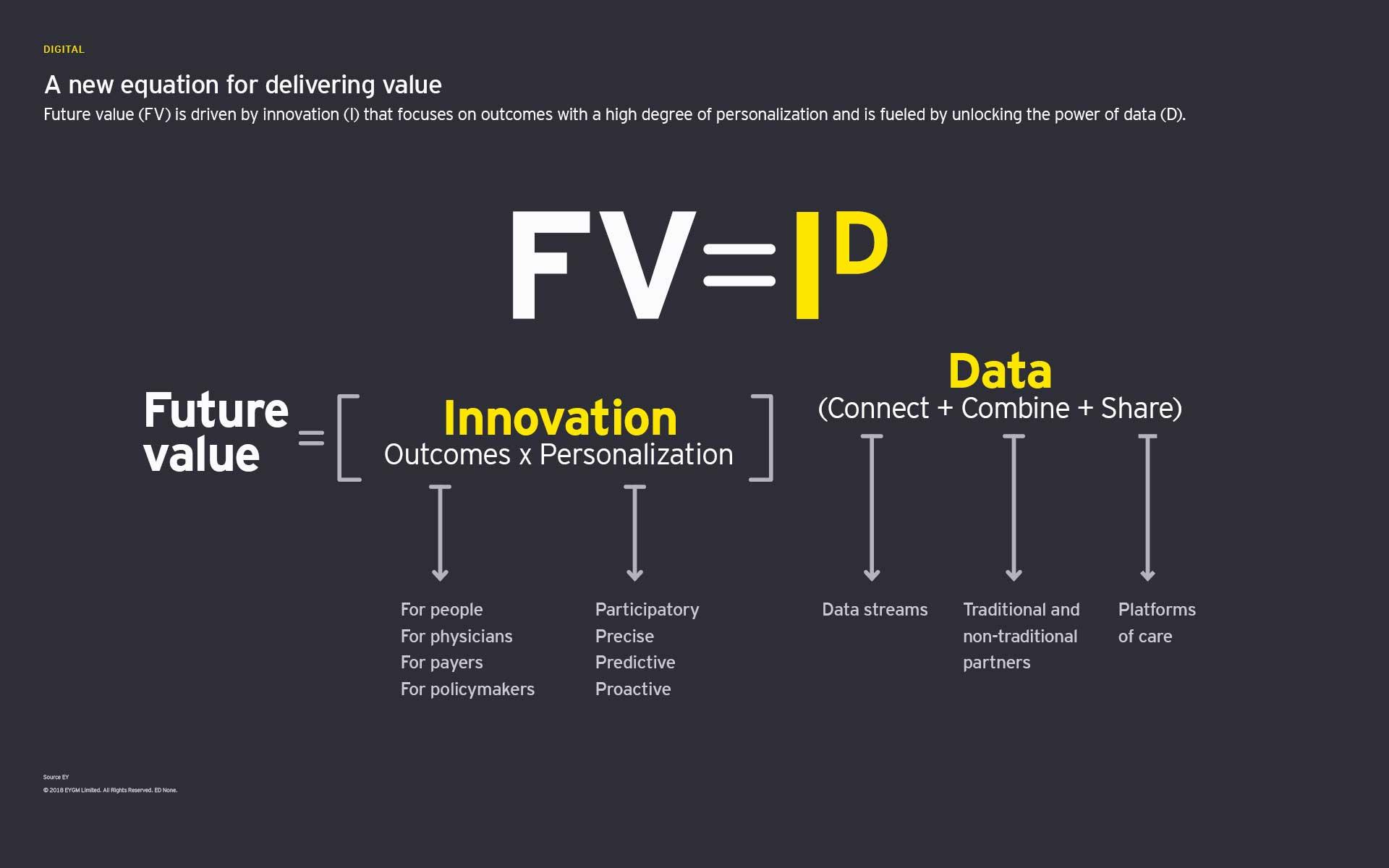 Uma nova equação para apresentar o gráfico de valor