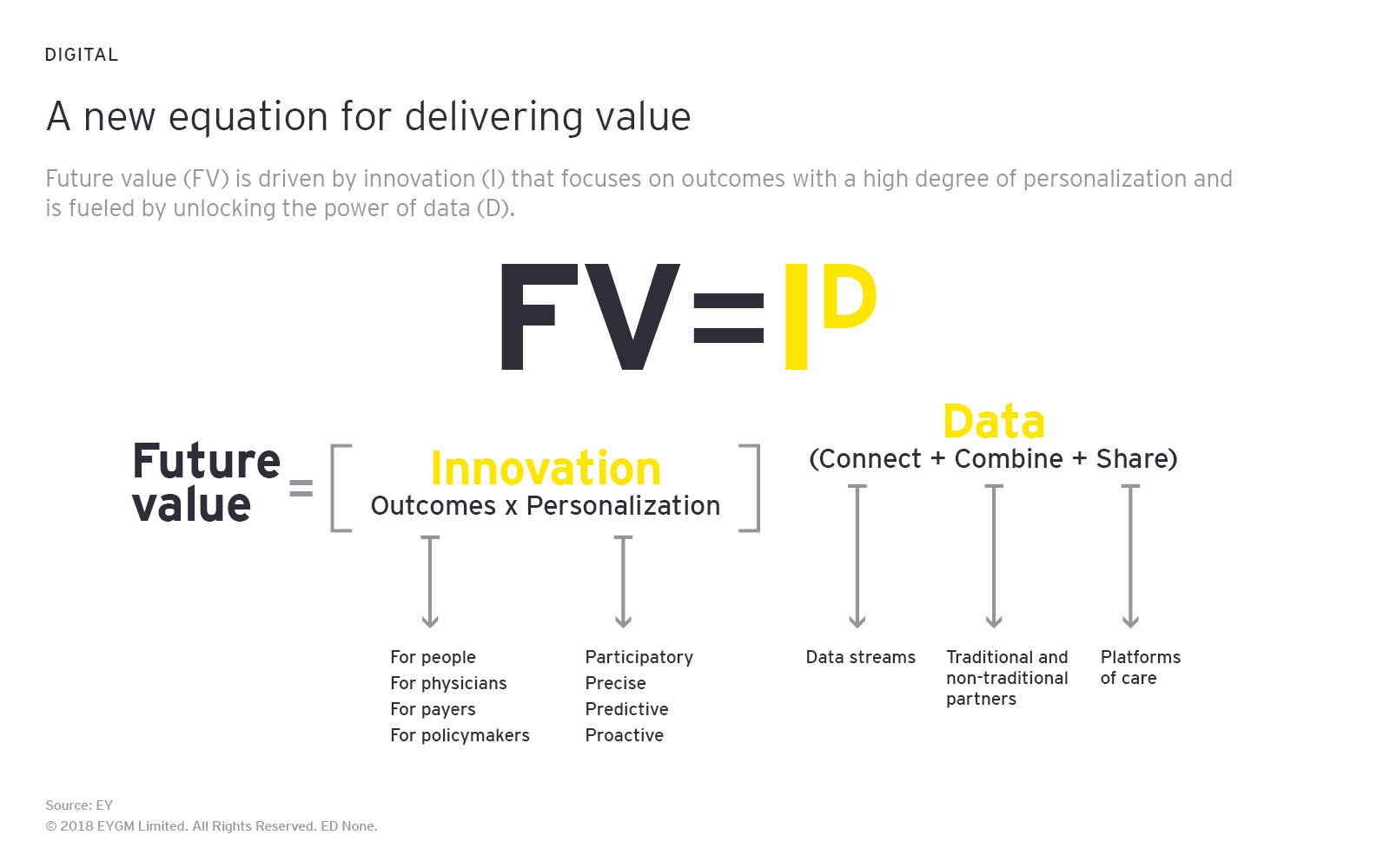 A new equation for delivering value