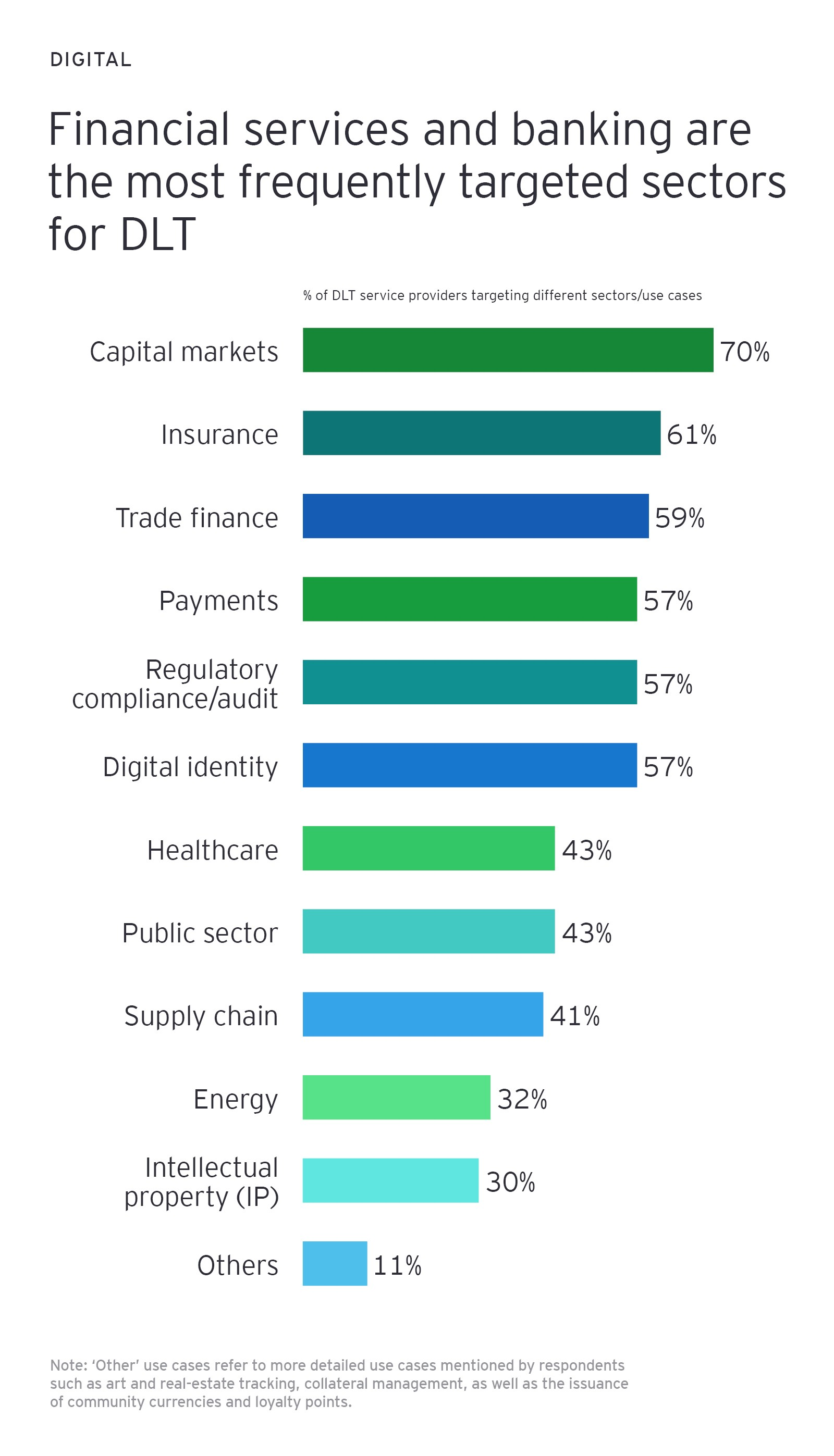 Financial services and banking are the most frequently targeted sectors for DLT