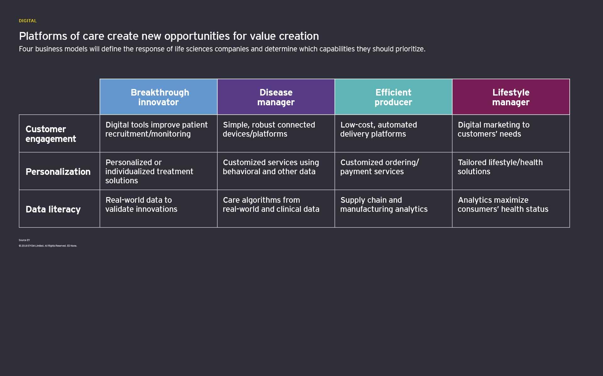 Plataformas de cuidados de saúde criam novas oportunidades