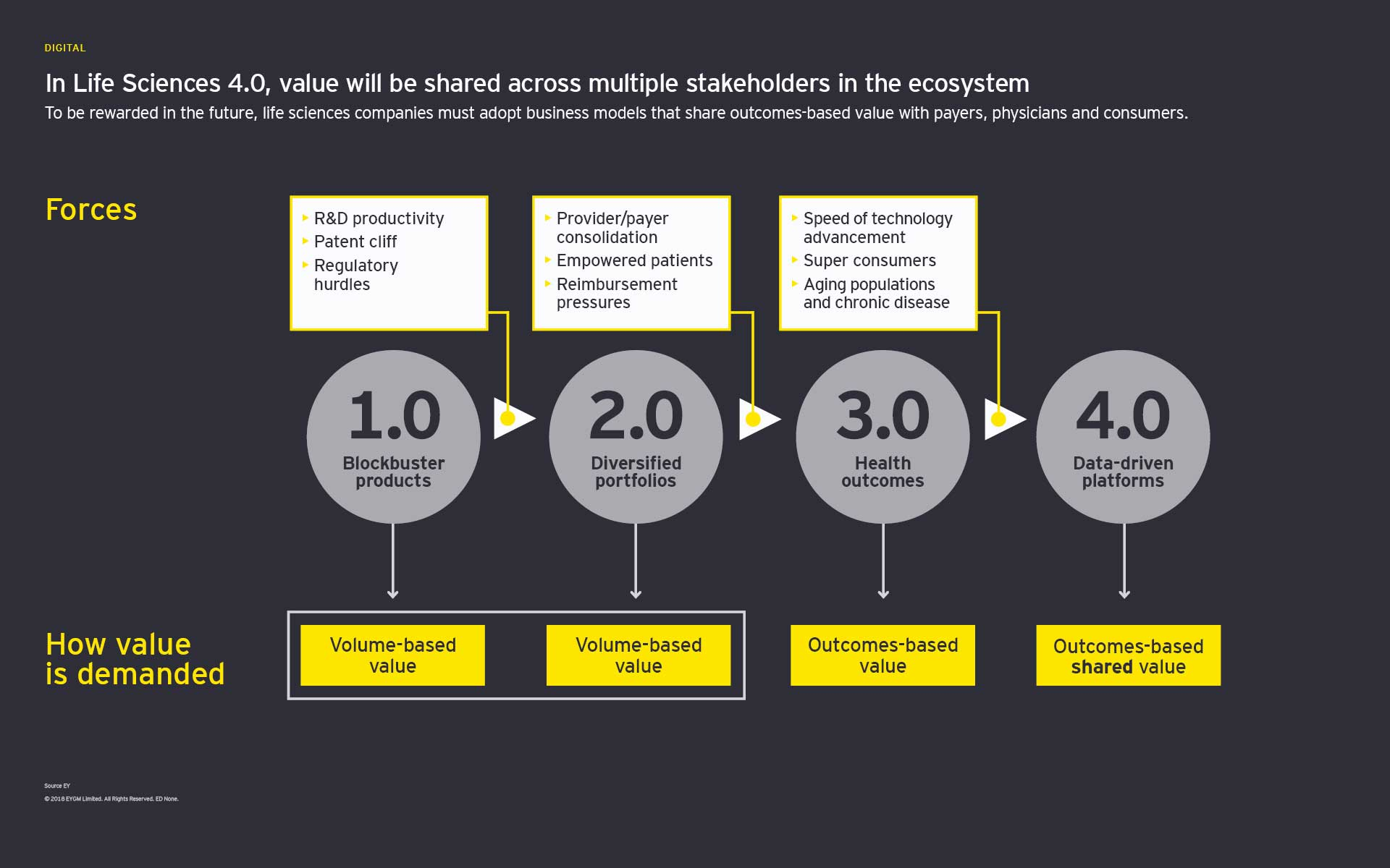 In Life Sciences 4.0, value will be shared across multiple stakeholders in the ecosystem