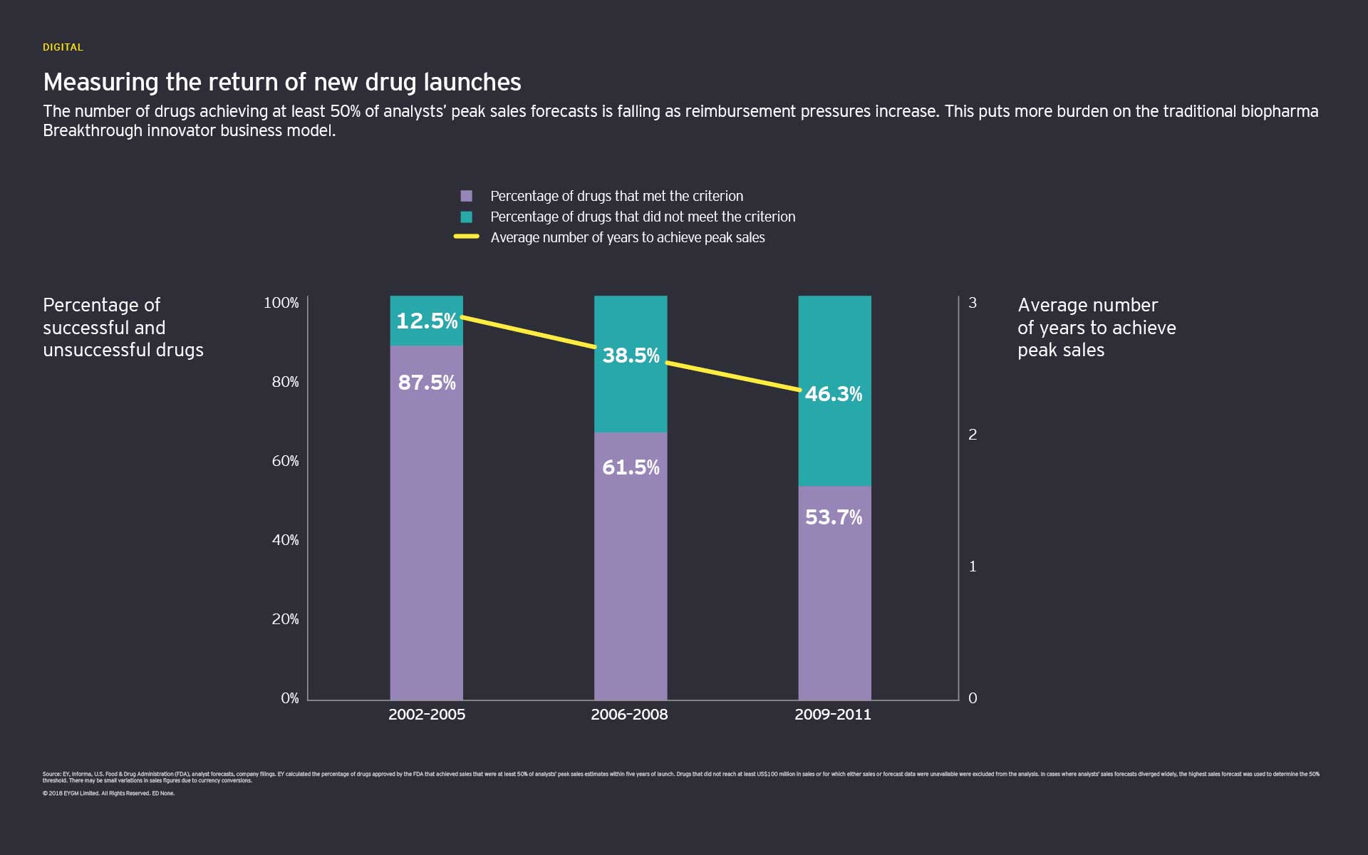 Measuring the return of new drug launches graph