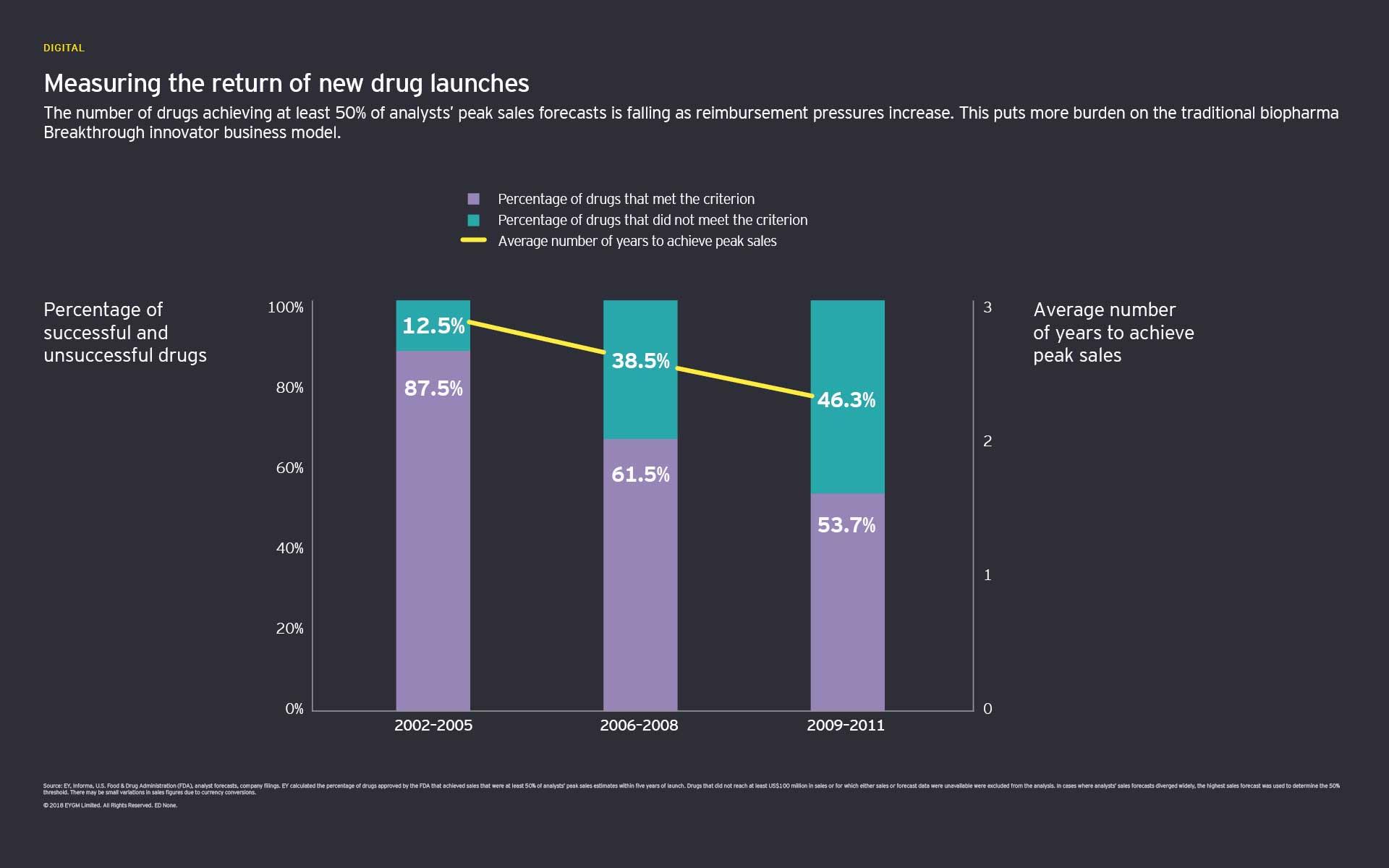 Gráfico para medir o retorno do lançamento de novos medicamentos