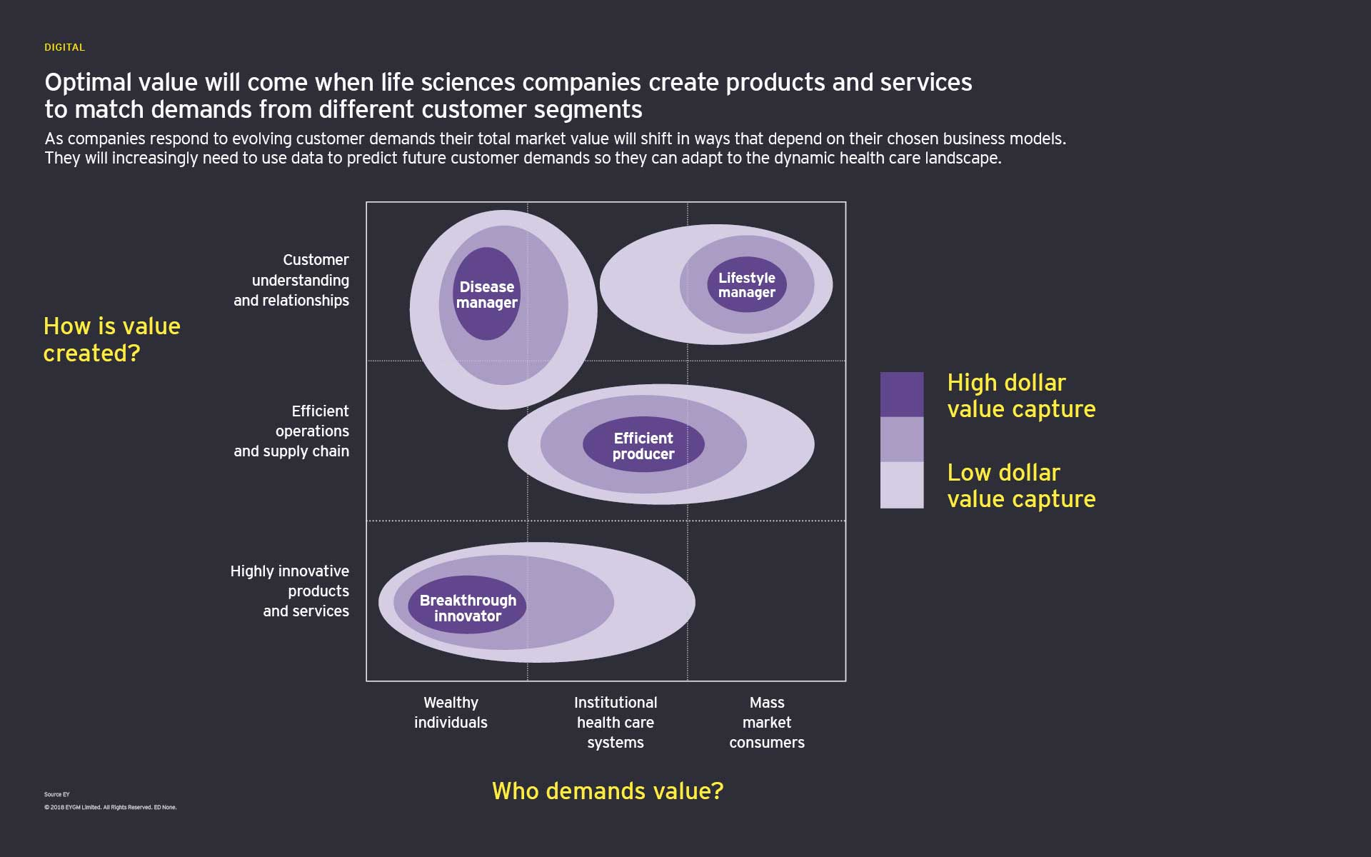 Optimal value will come when life sciences companies create products and services to match demands