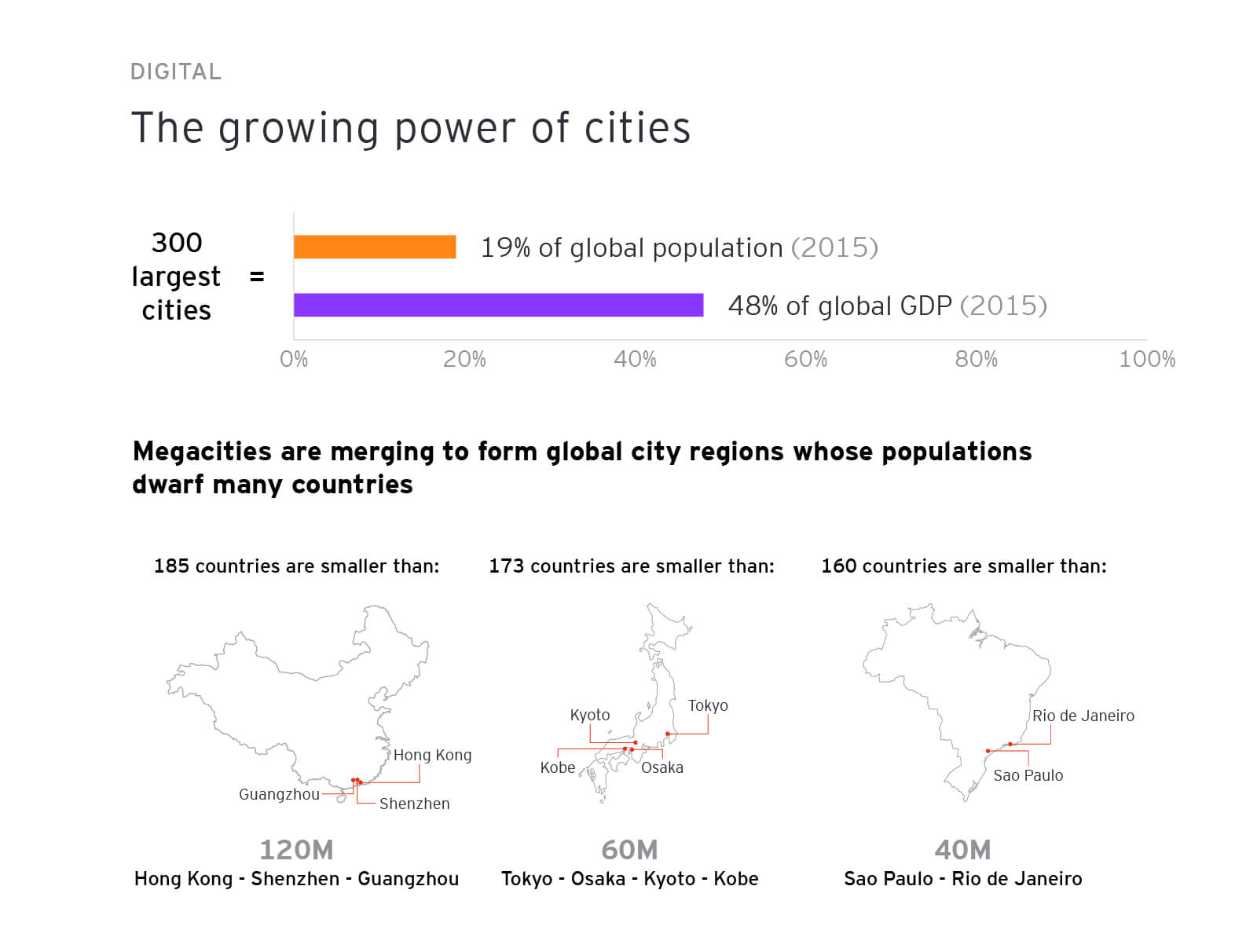 The growing power of cities