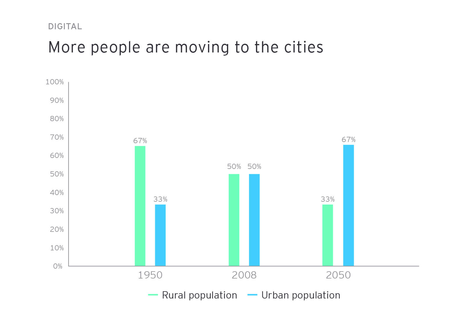 More people are moving to the cities