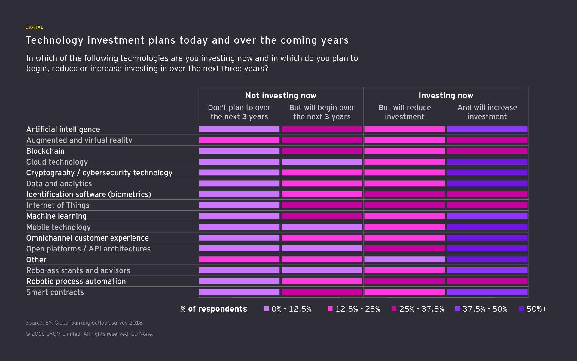 Technology investment plans today and over the coming years