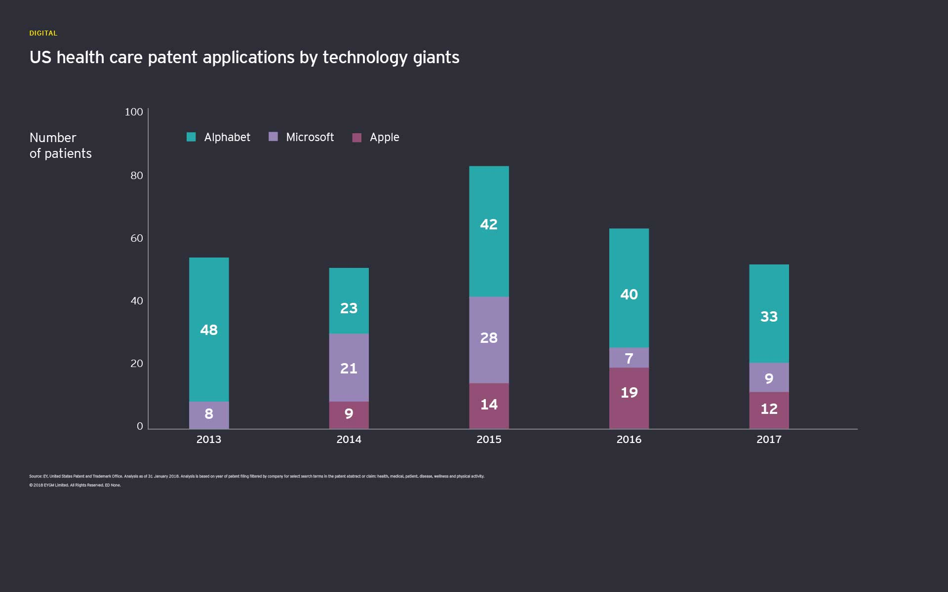 US health care patent applications by technology
