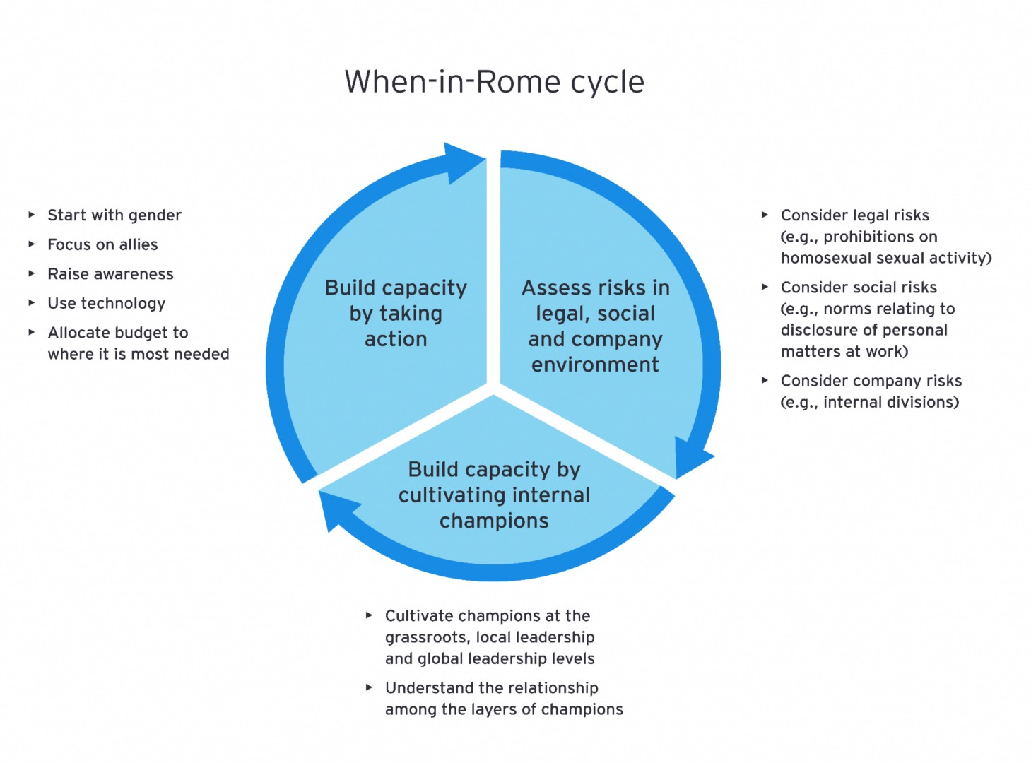 When in rome cycle graphic