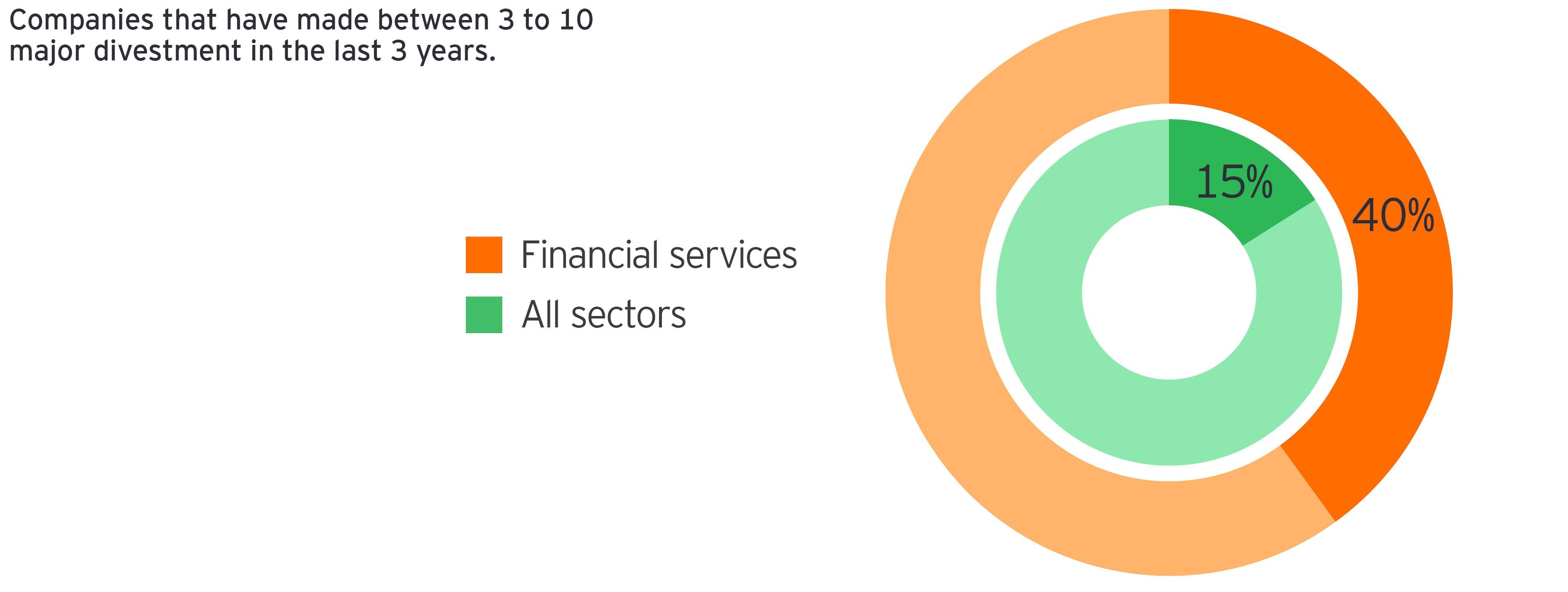 Wykres: Firmy, które dokonały od 3 do 10 dużych dezinwestycji w ciągu ostatnich 3 lat