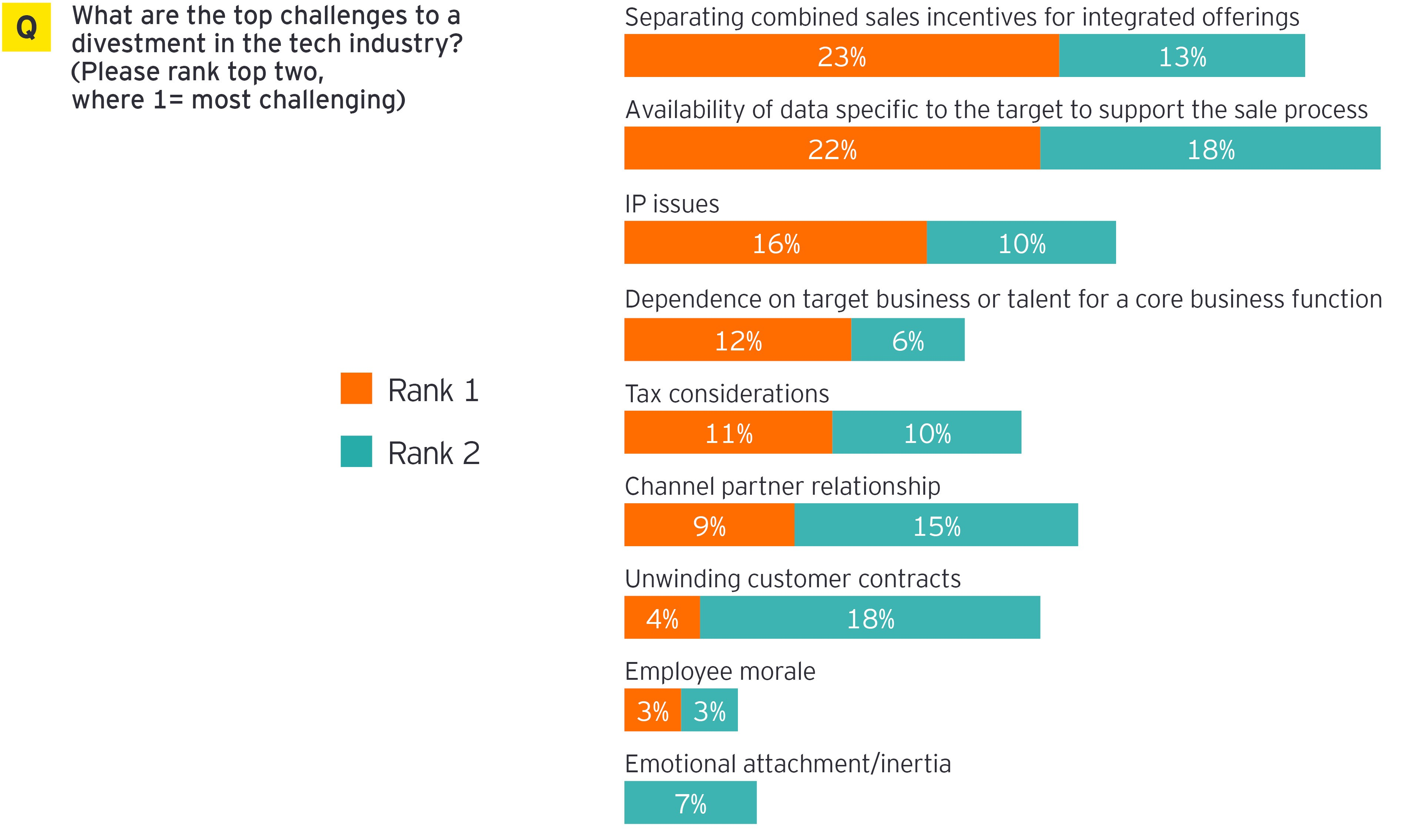 Top challenges to a divestment in the tech industry