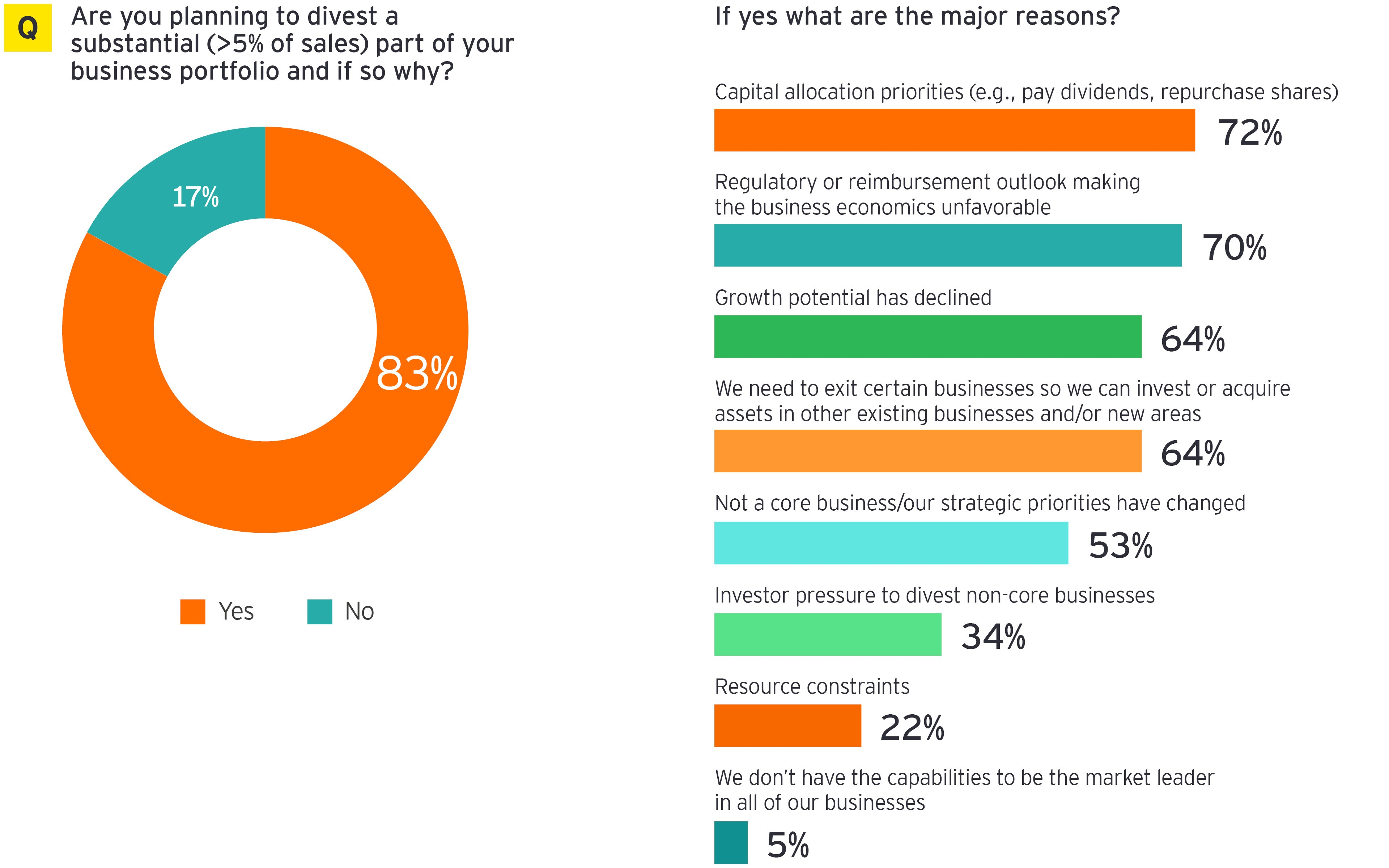 Are you planning to divest a substantial part of your business portfolio? 83% said yes.