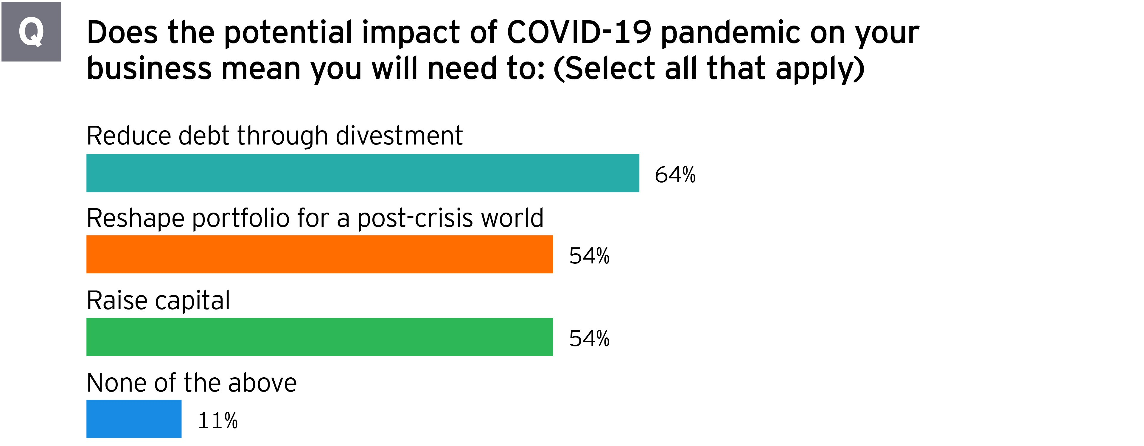 Asia-Pacific potential impact of COVID-19 on your business