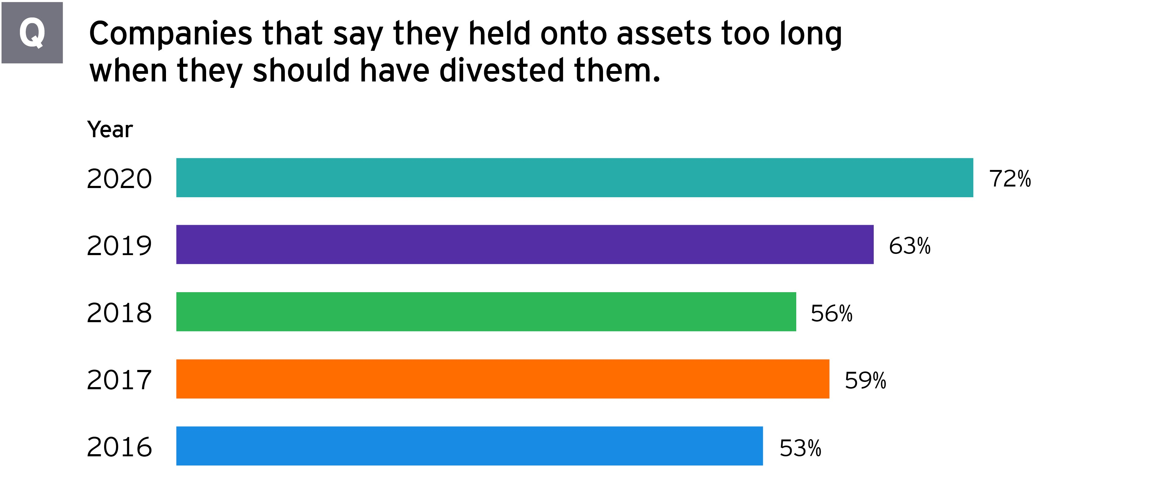 Divestment study responses companies say held onto assets too long