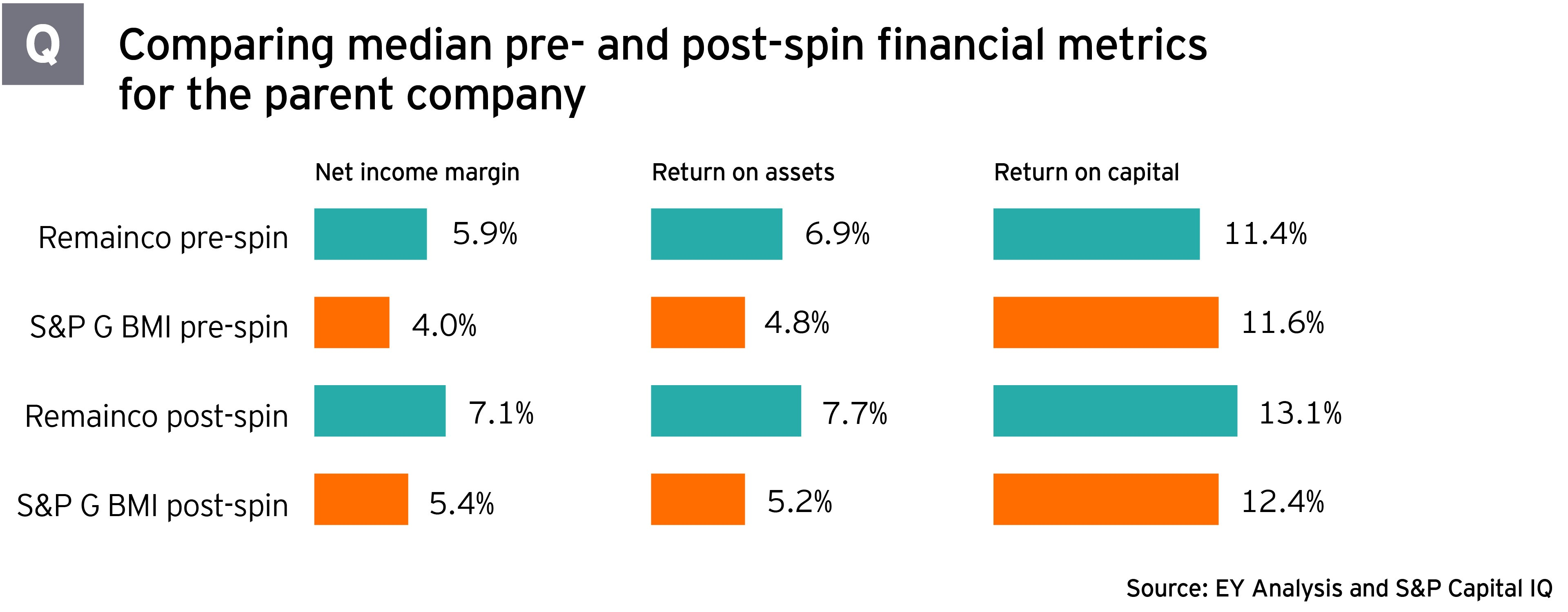 Comparing median pre and post-spin financial metrics for the parent company