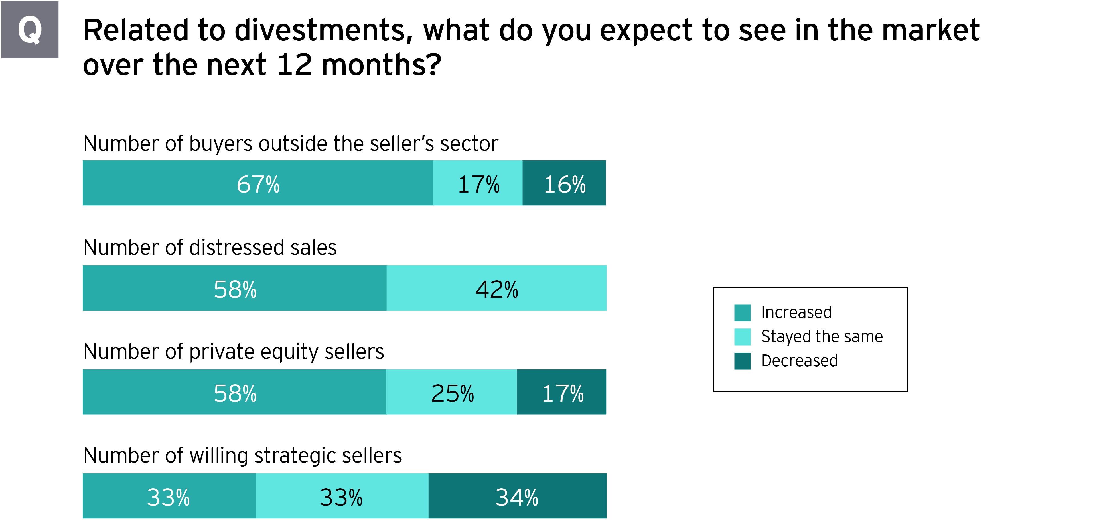 Estudio de desinversión: ¿qué espera ver en el mercado durante los próximos 12 meses?