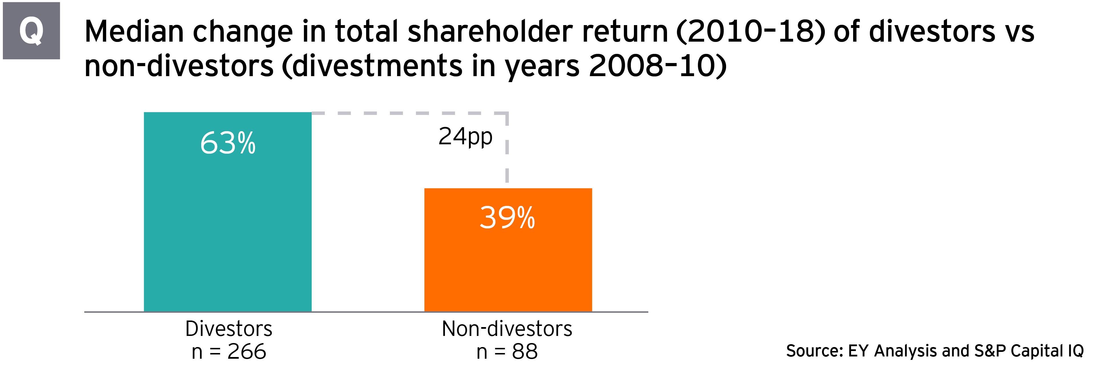 Median change in total shareholder return 2010-18 of divestors vs non-divestors 2008-10