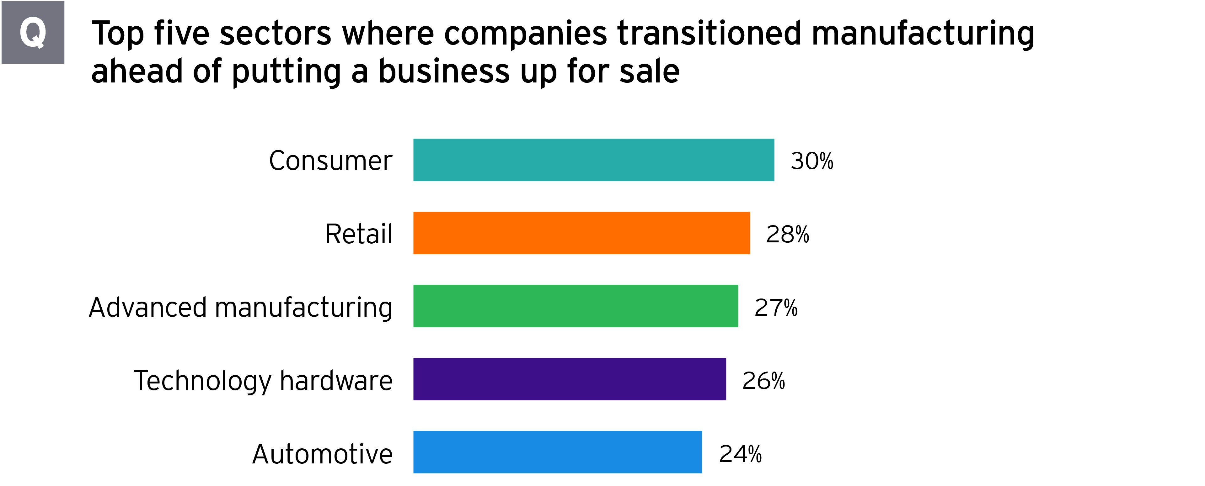 Top five sectors where companies transitioned manufacturing ahead of a sale