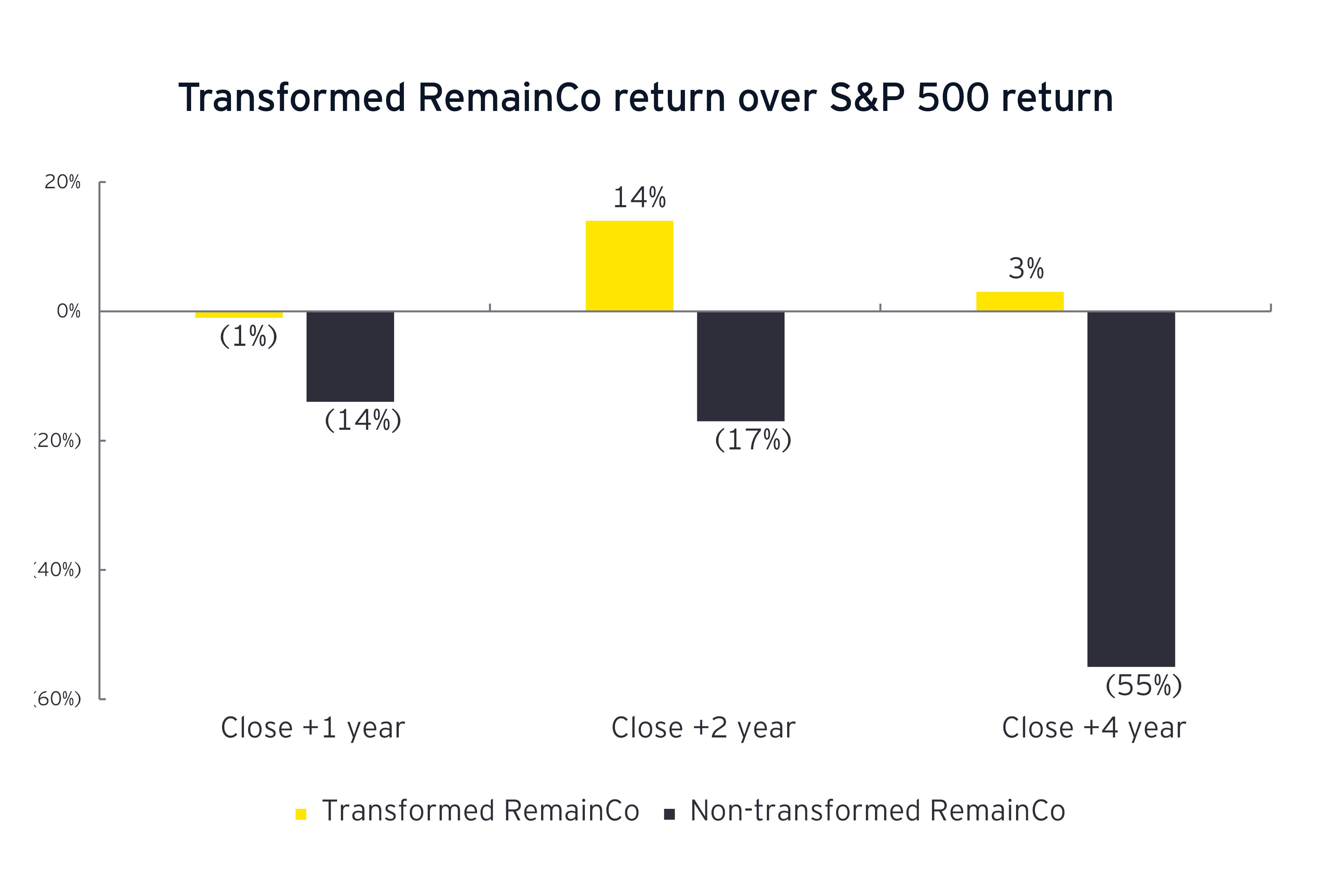 Transformed RemainCo return over S&P 500 return