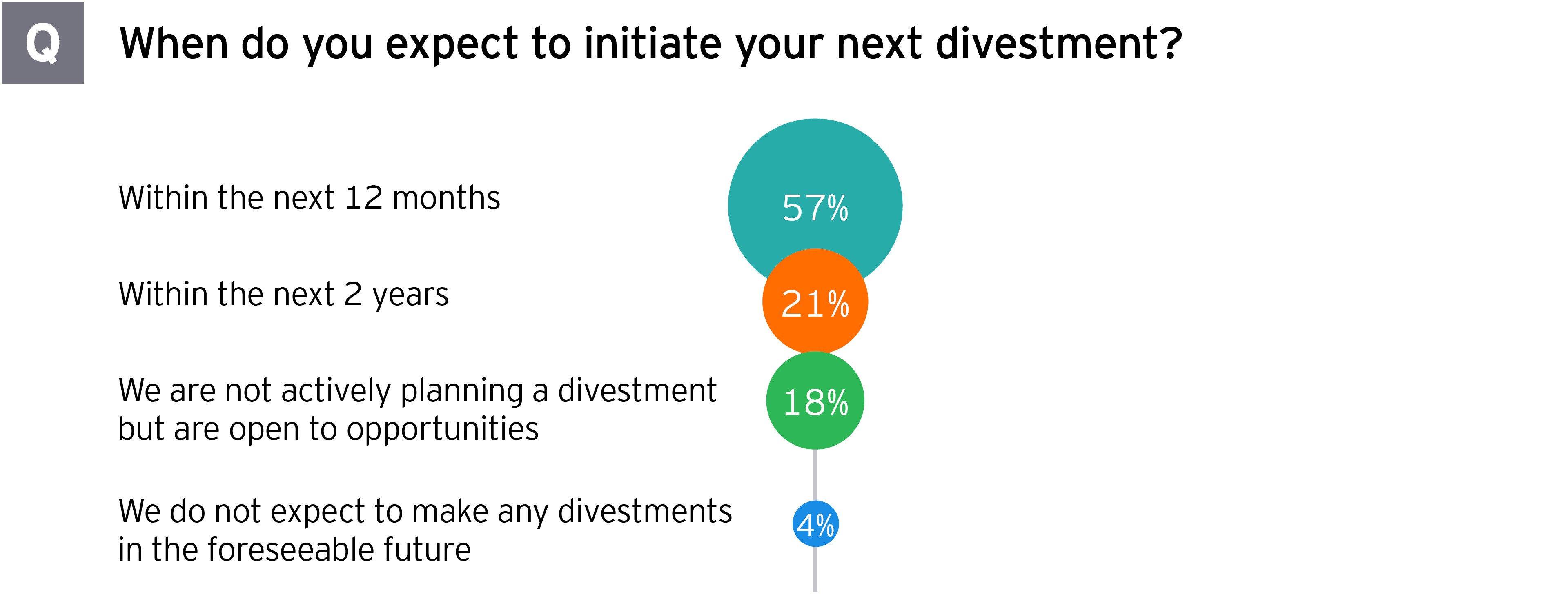 Divestment study responses when expect to initiate next divestment