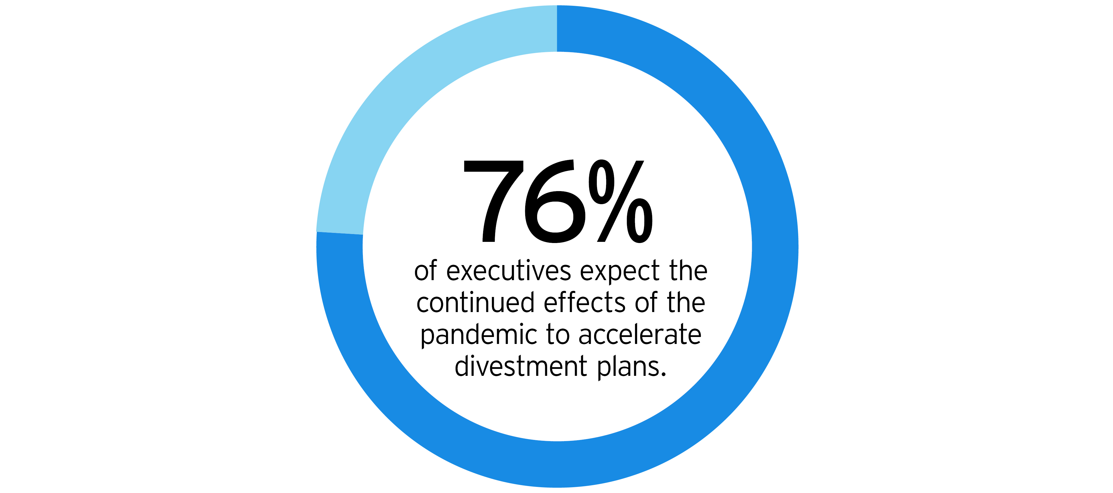 76% of executives expect