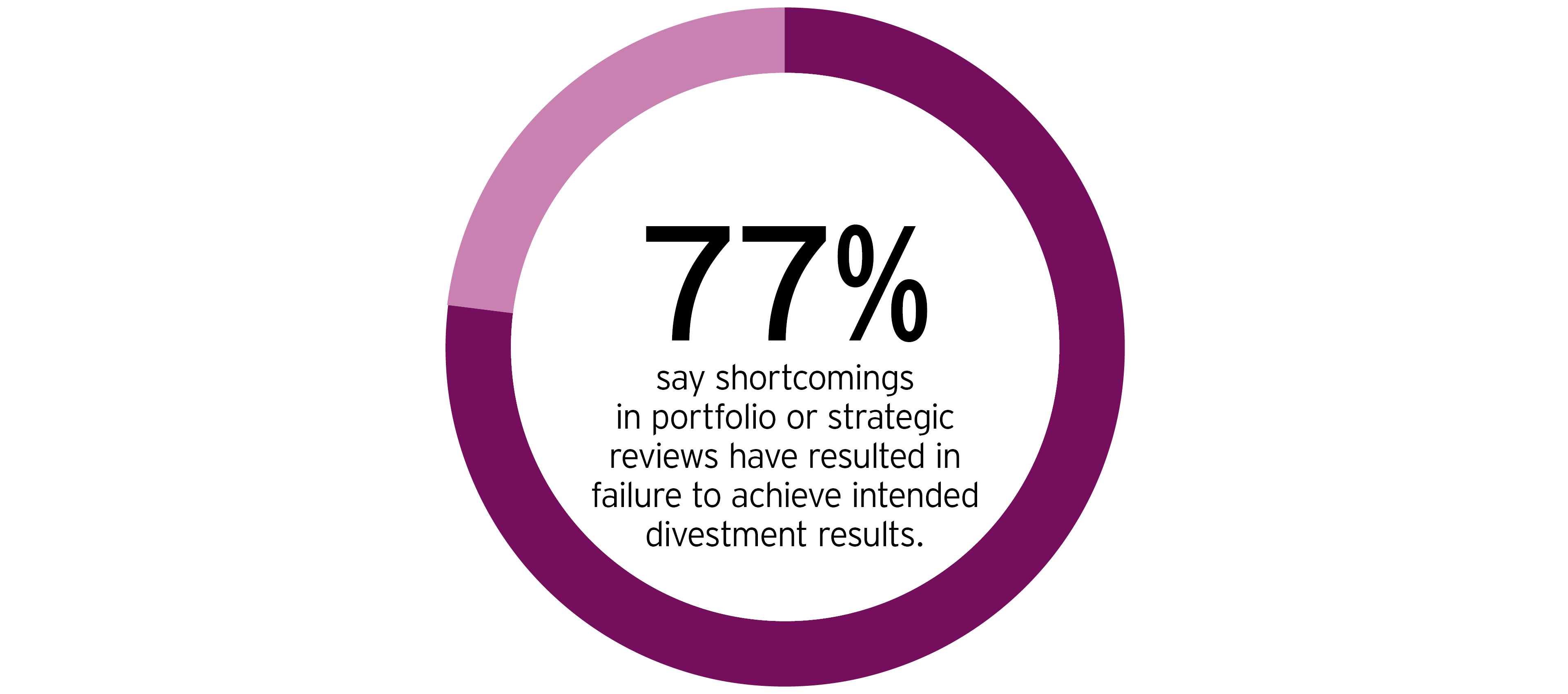 77% say shortcomings in portfolio
