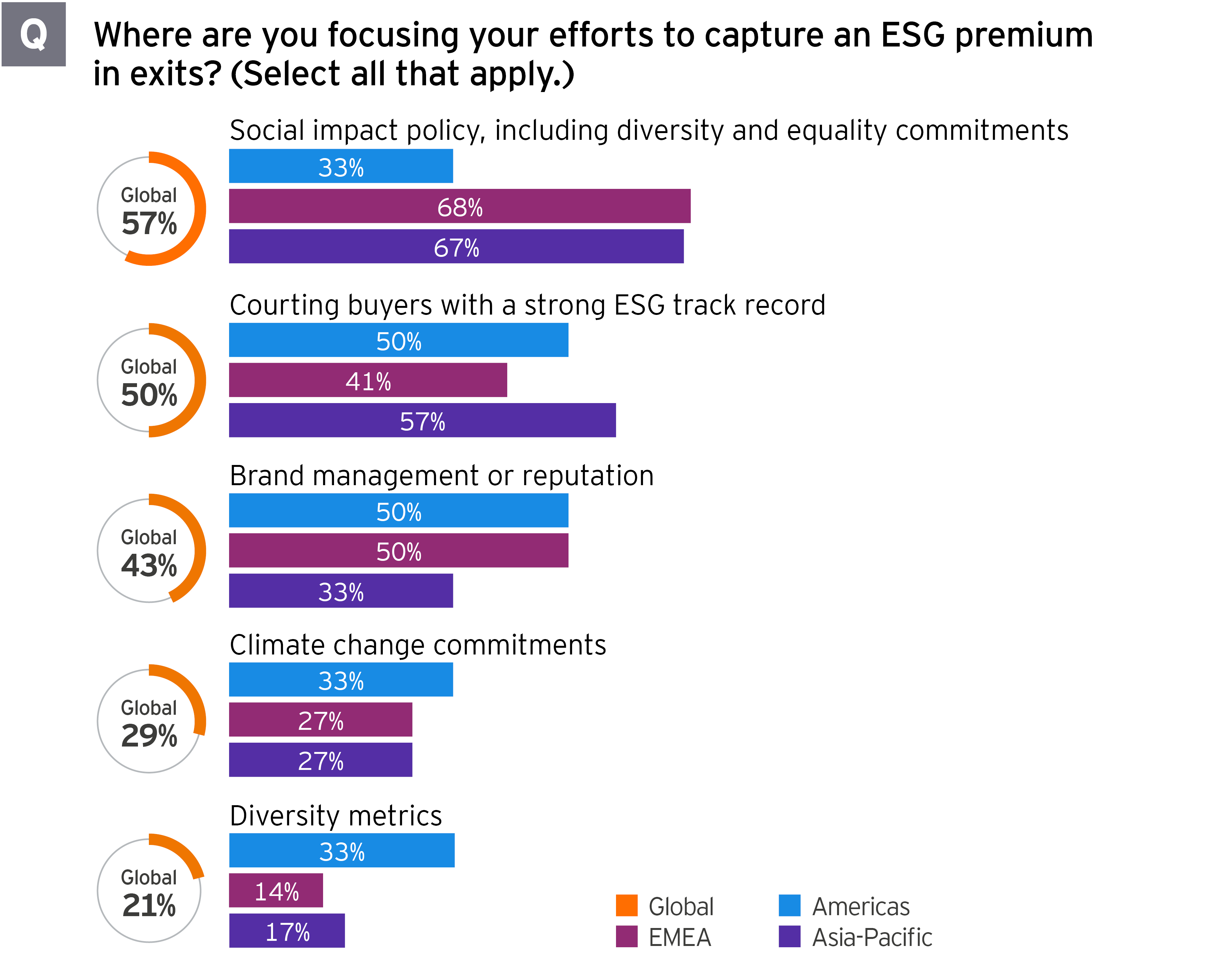 2021 Global PE Divestment Study where focusing efforts to capture ESG premium in exits