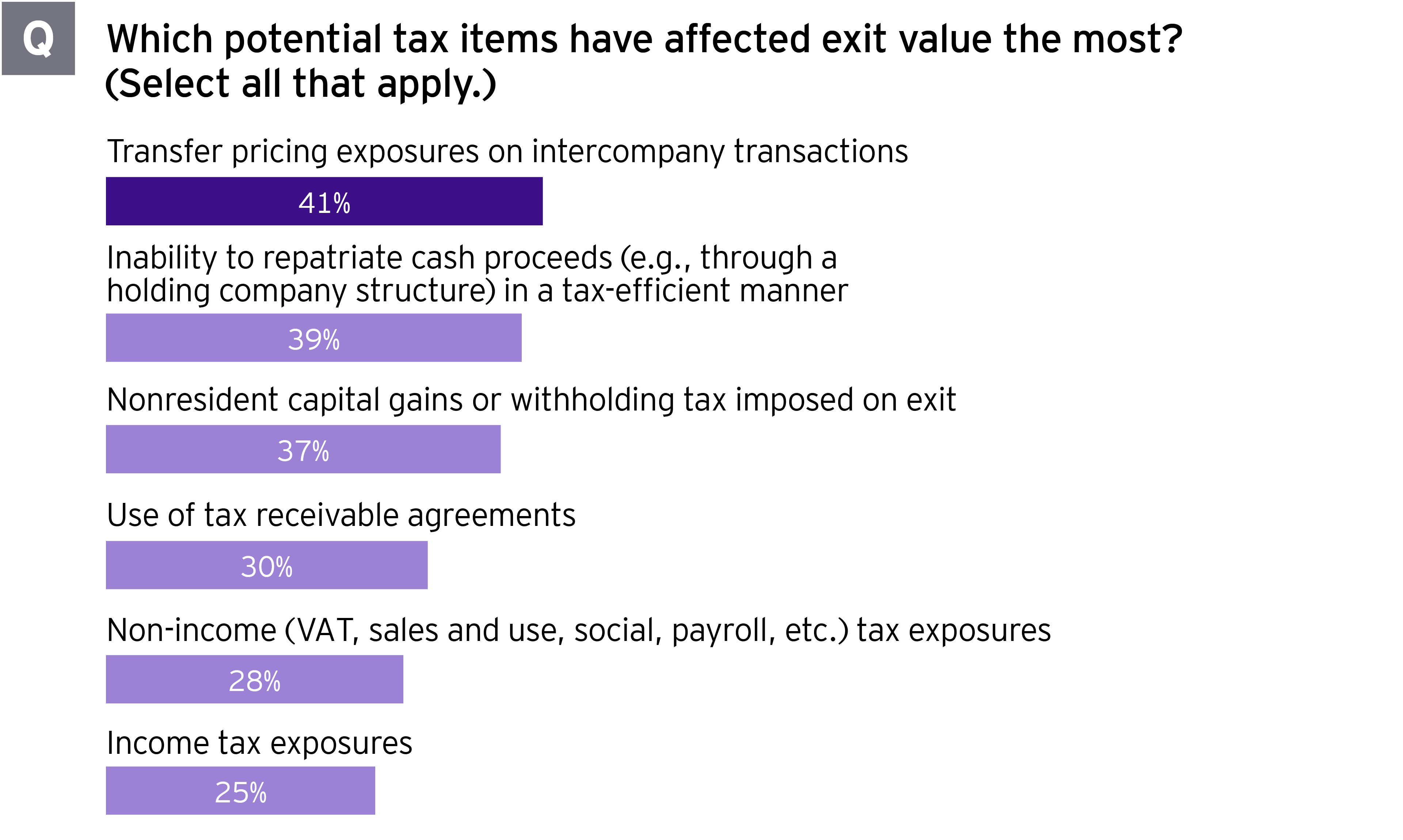 2021 Global PE Divestment Study potential tax items most affecting exit value