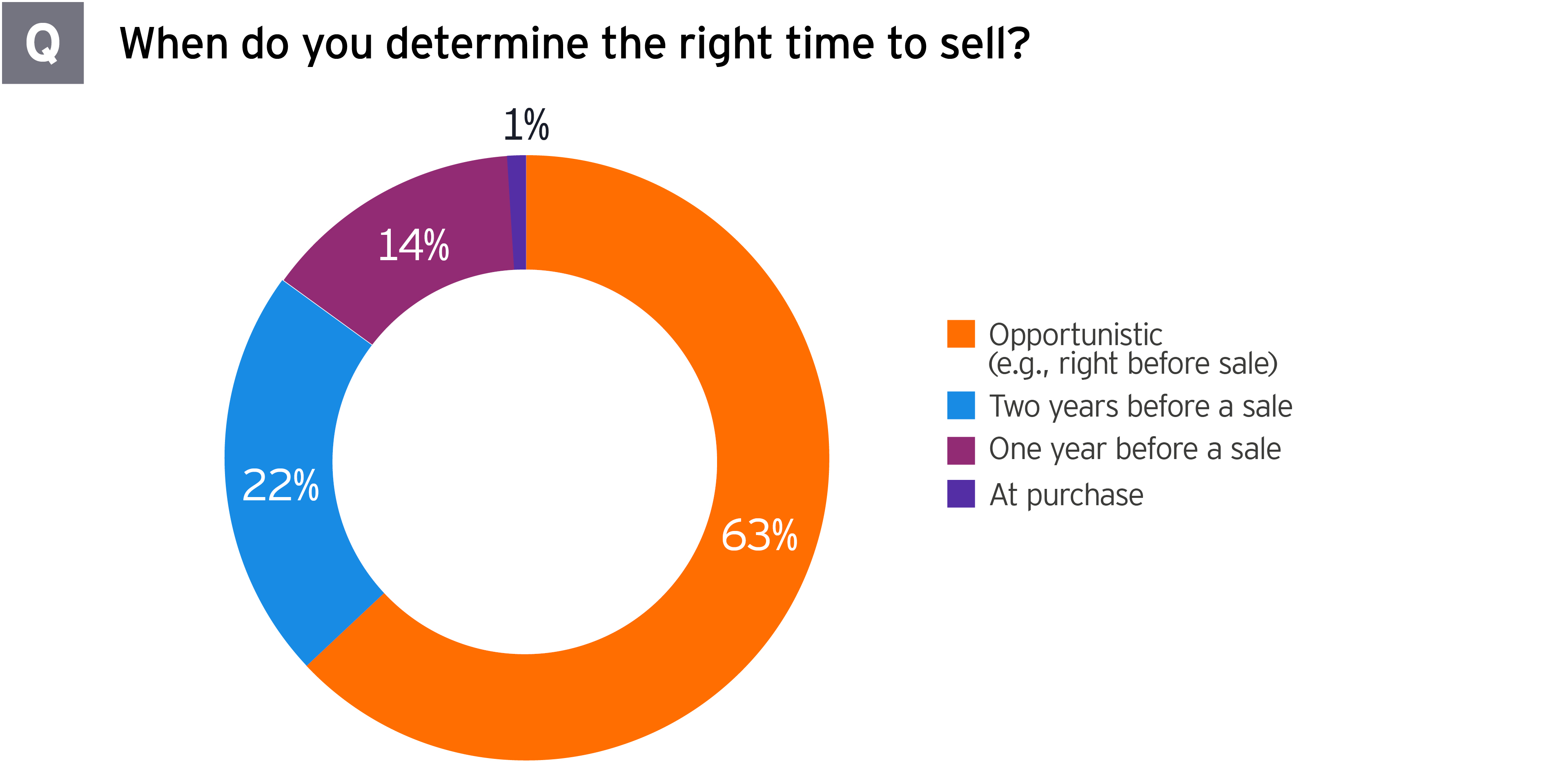 2021 Global PE Divestment Study determining right time to sell