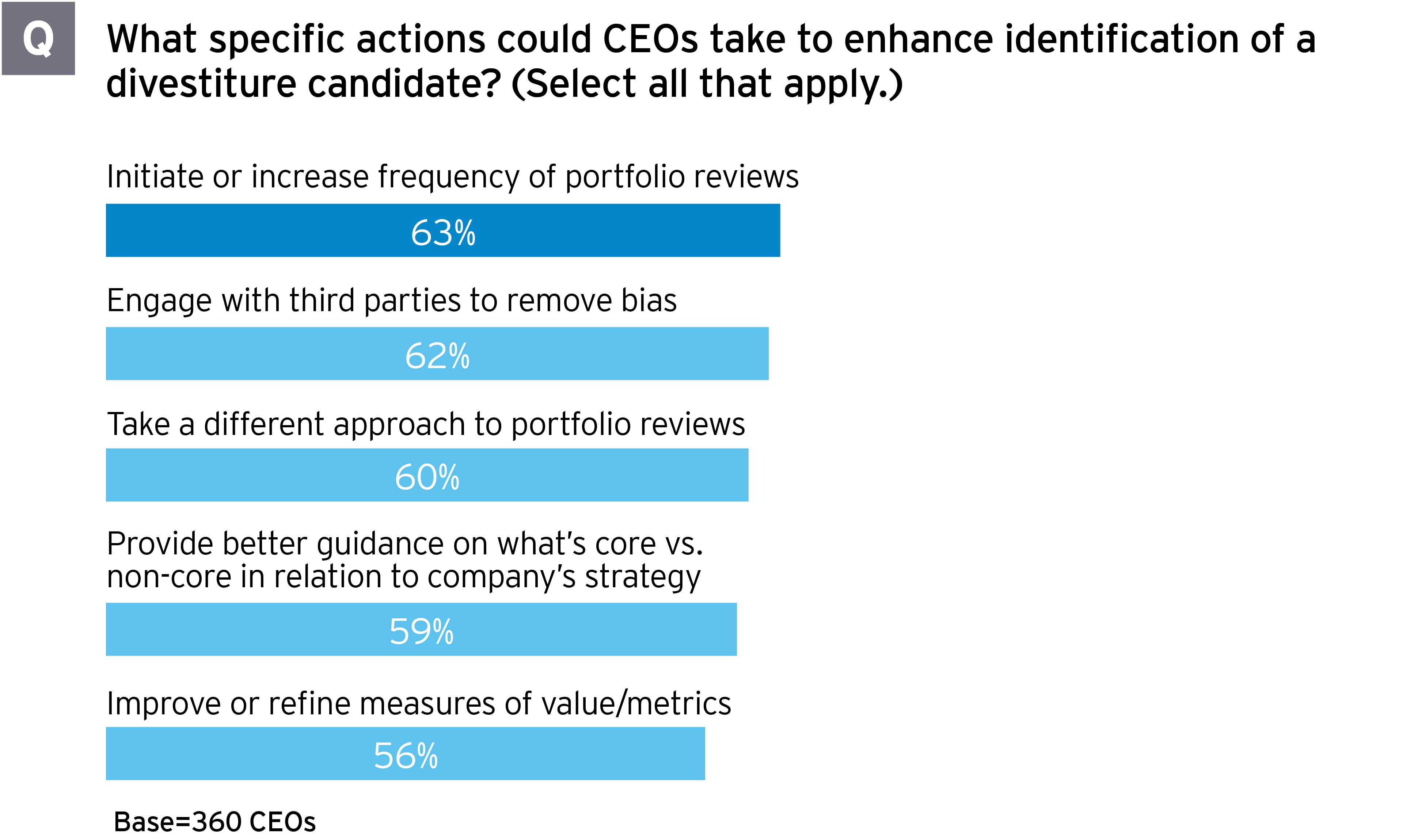 Portfolio review can guide CFO divestment decisions - Figure 1