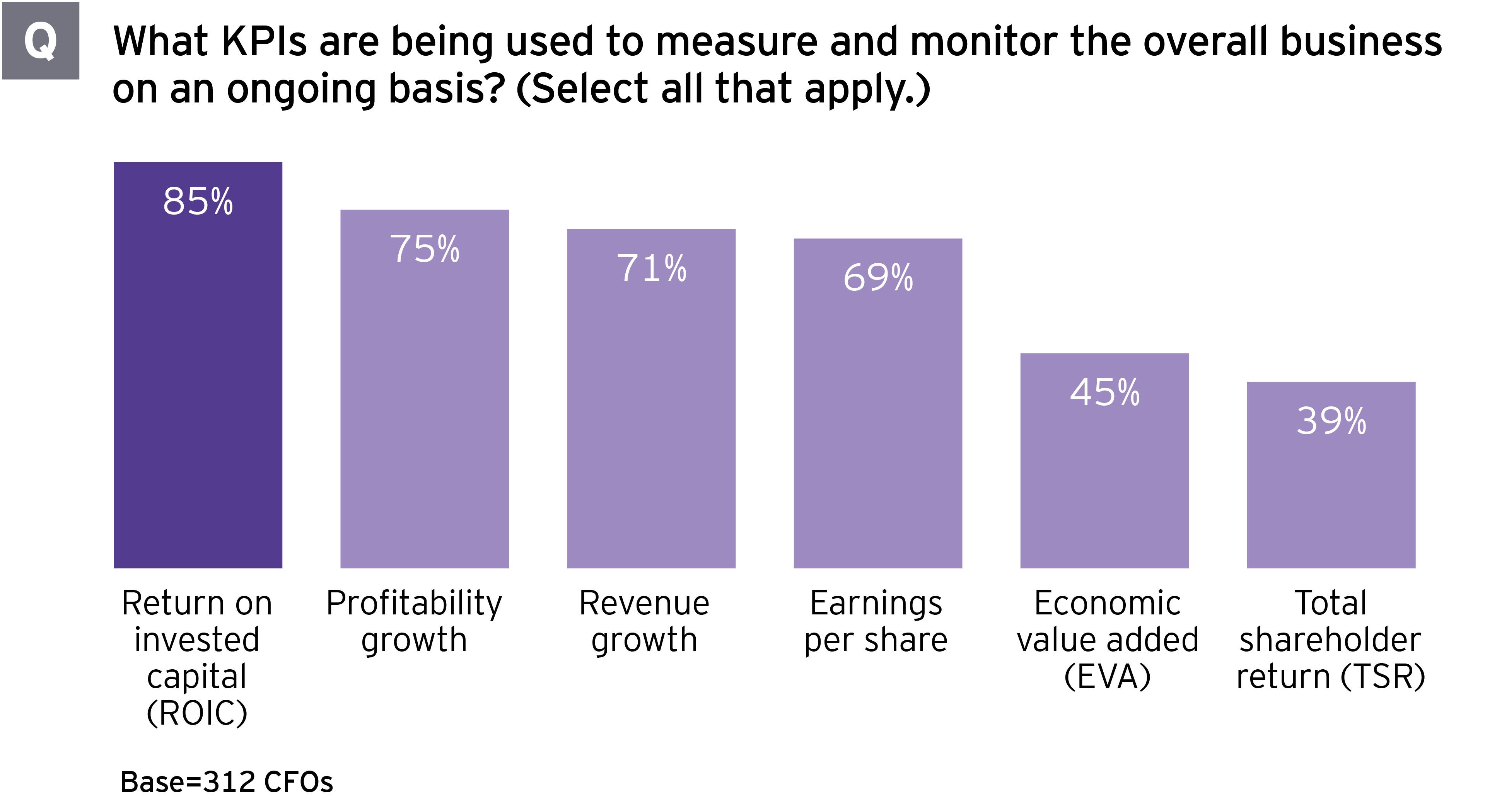 Portfolio review can guide CFO divestment decisions - Figure 2