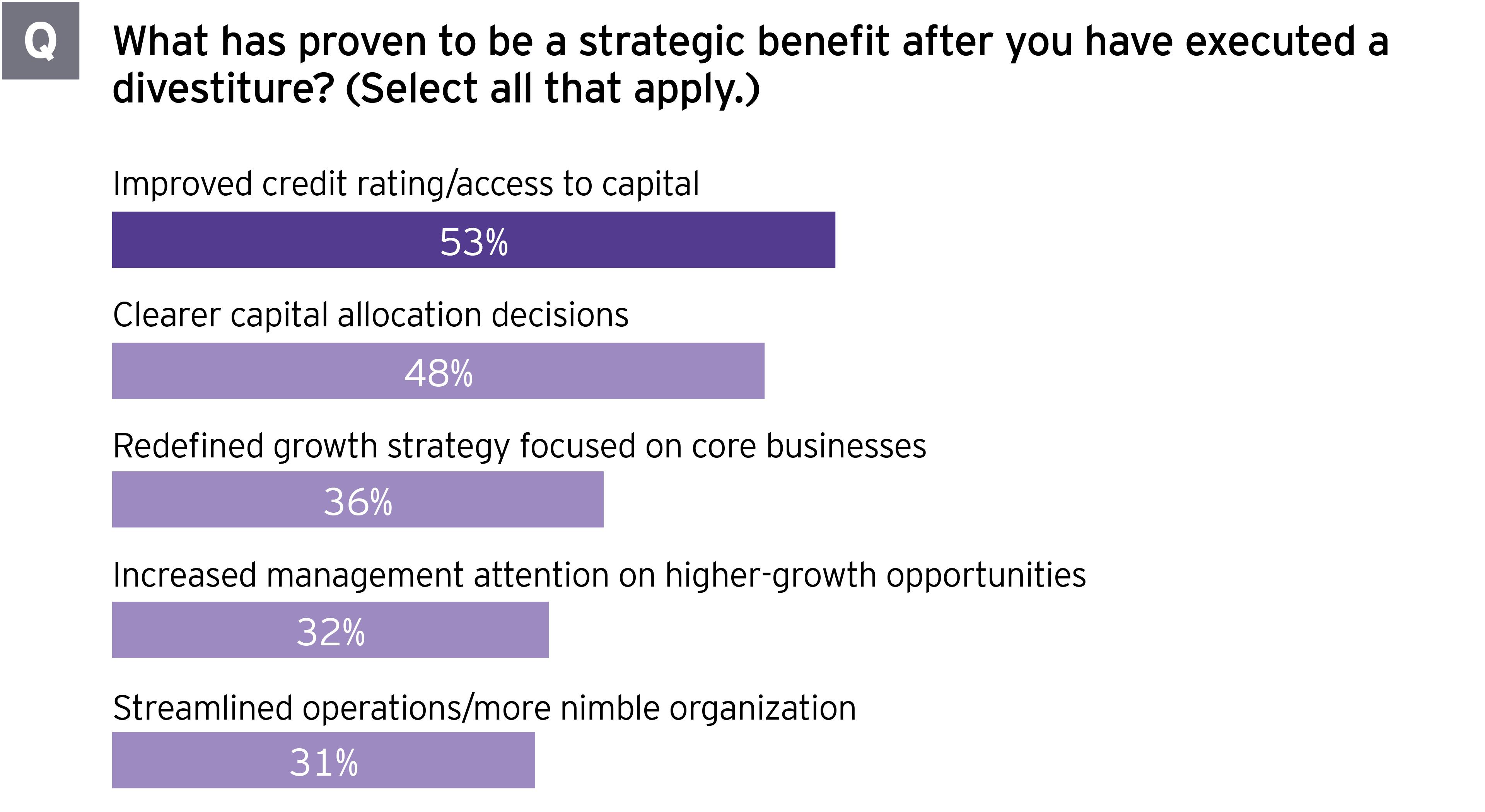 Portfolio review can guide CFO divestment decisions - Figure 3