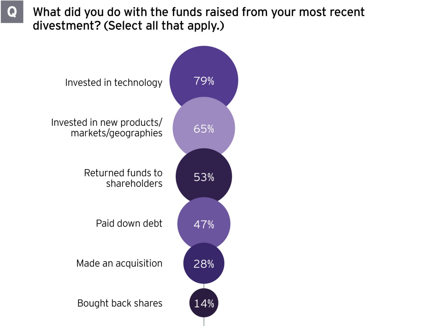 Successful divestment strategy figure 2
