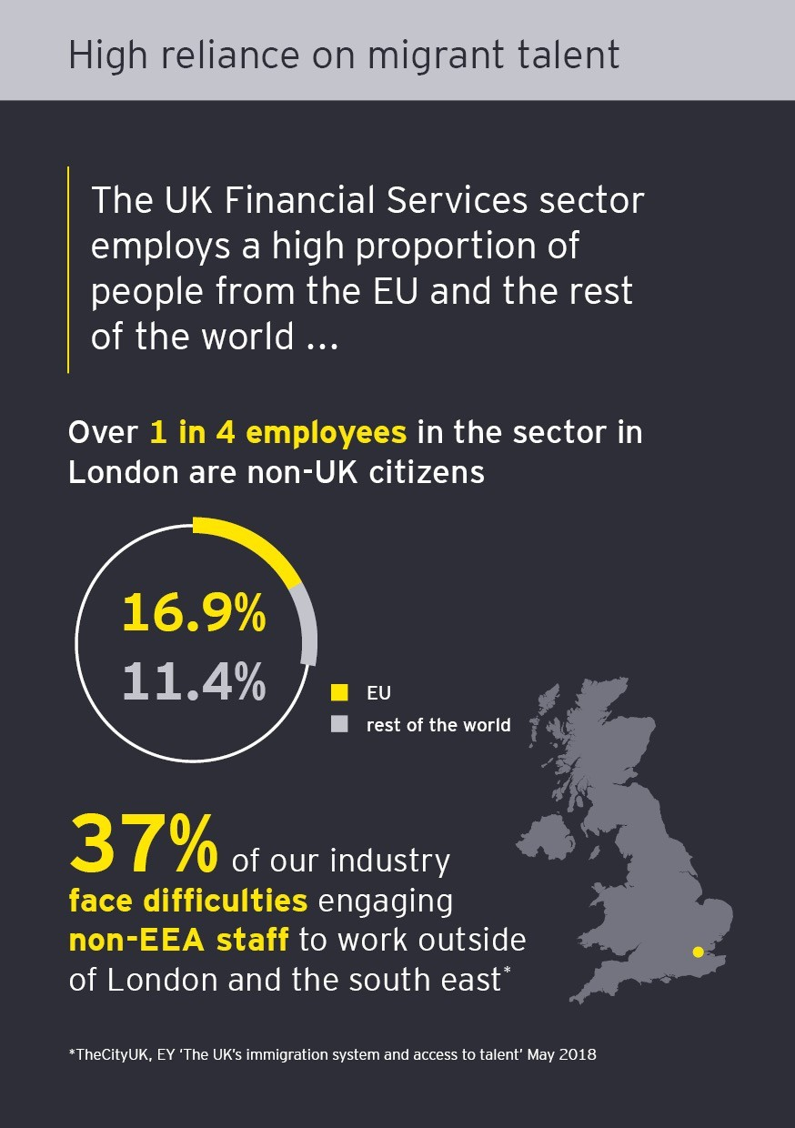High reliance on Migrant talent infograph