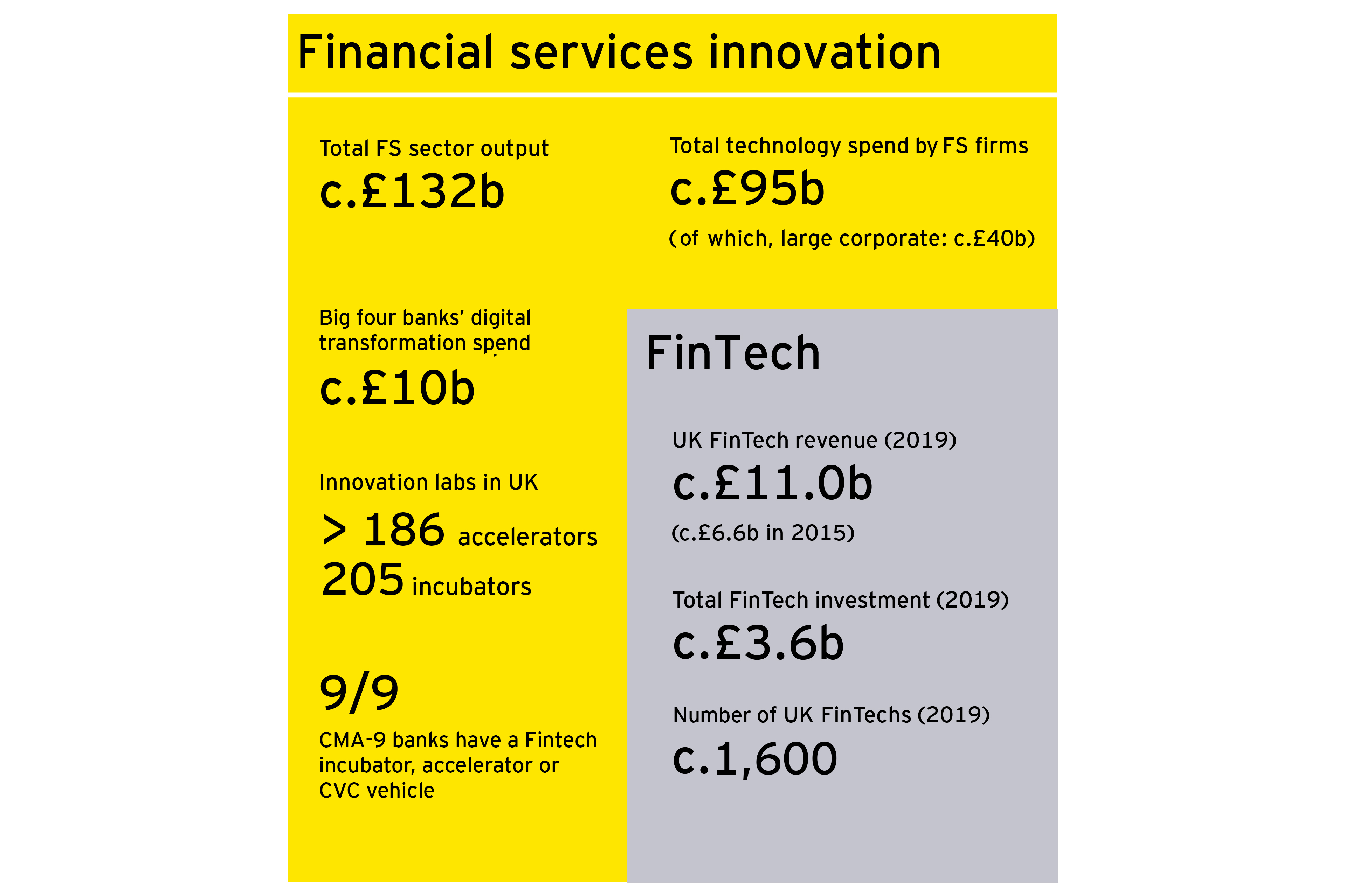 Financial services innovation