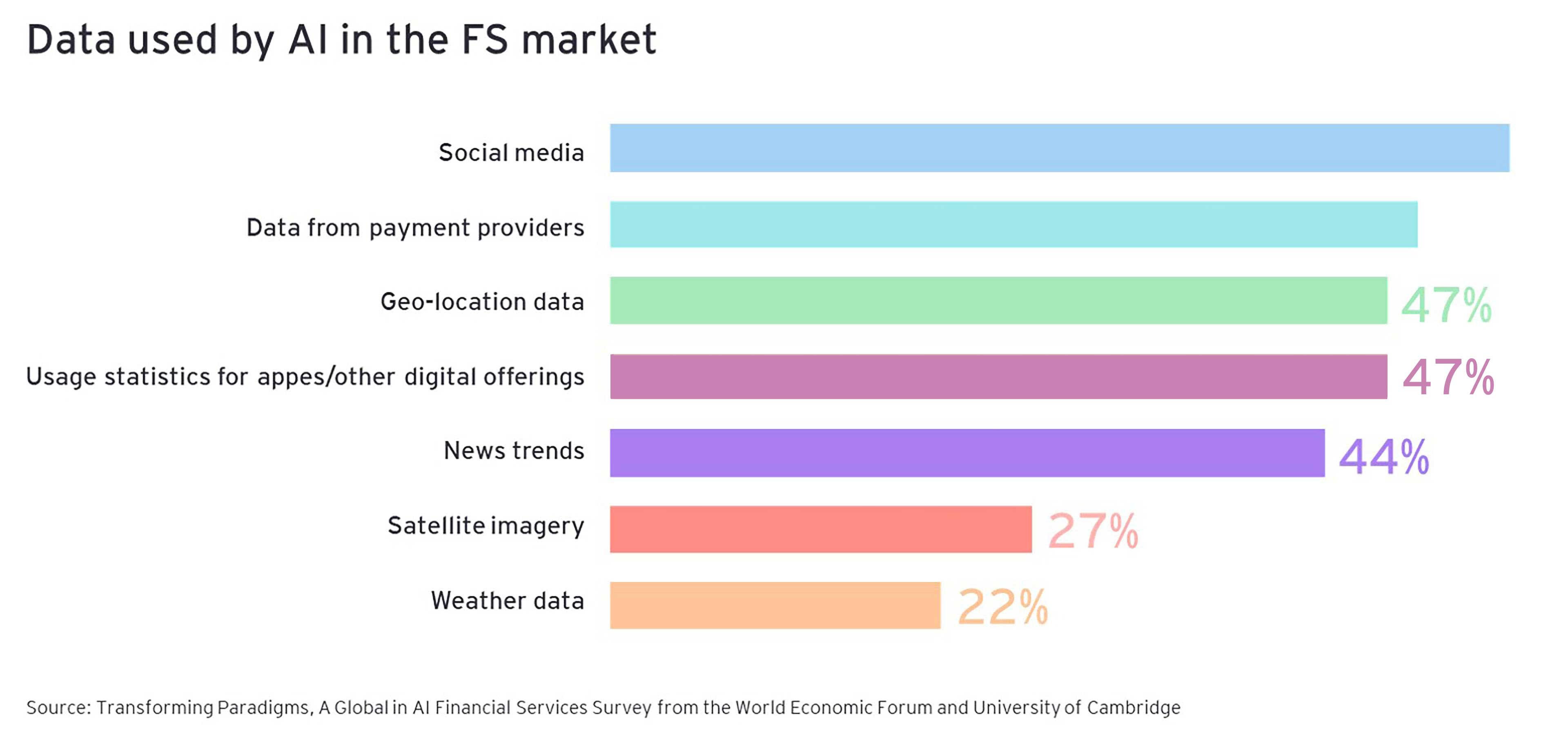 Data used by AI in the FS market