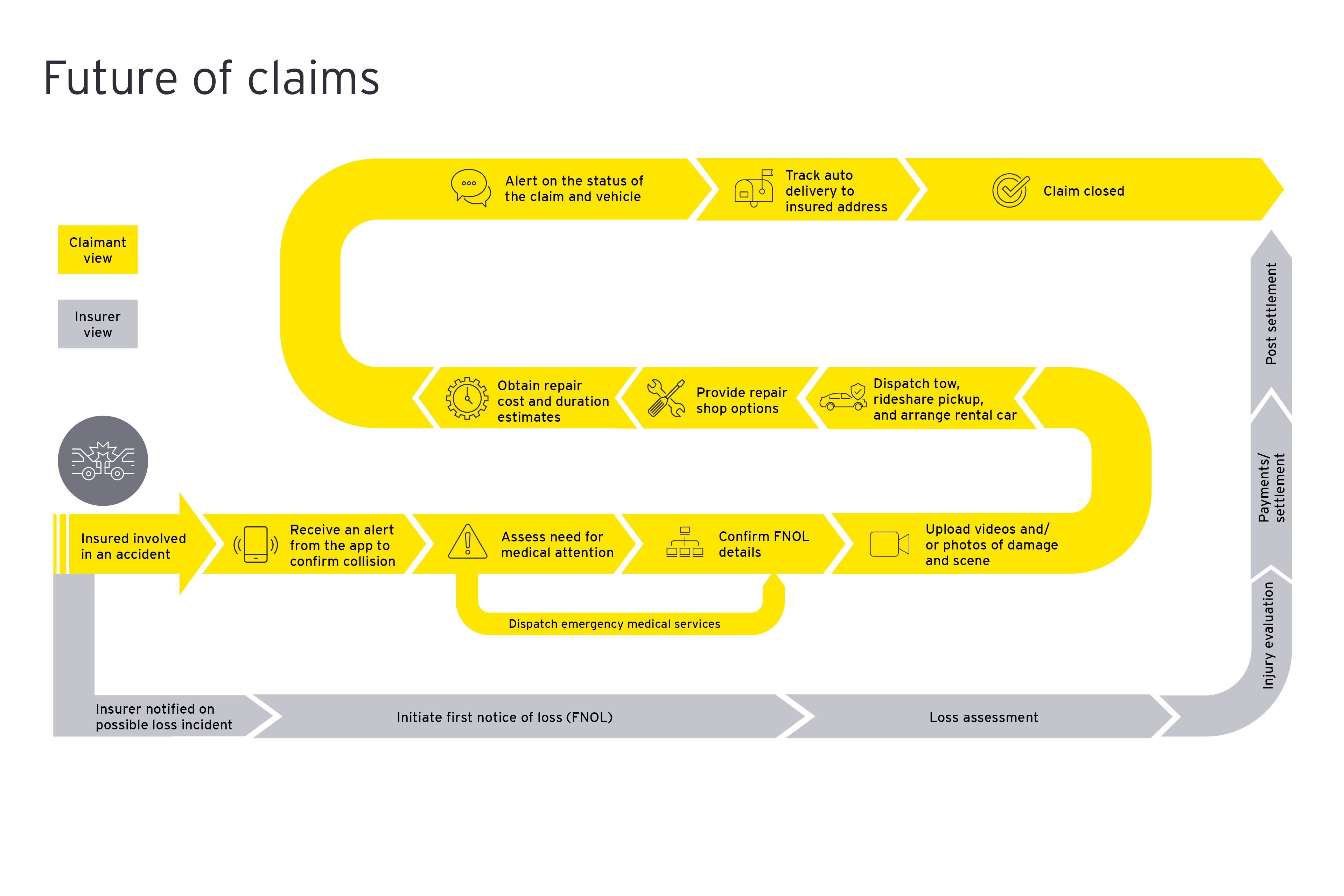 Future of claims