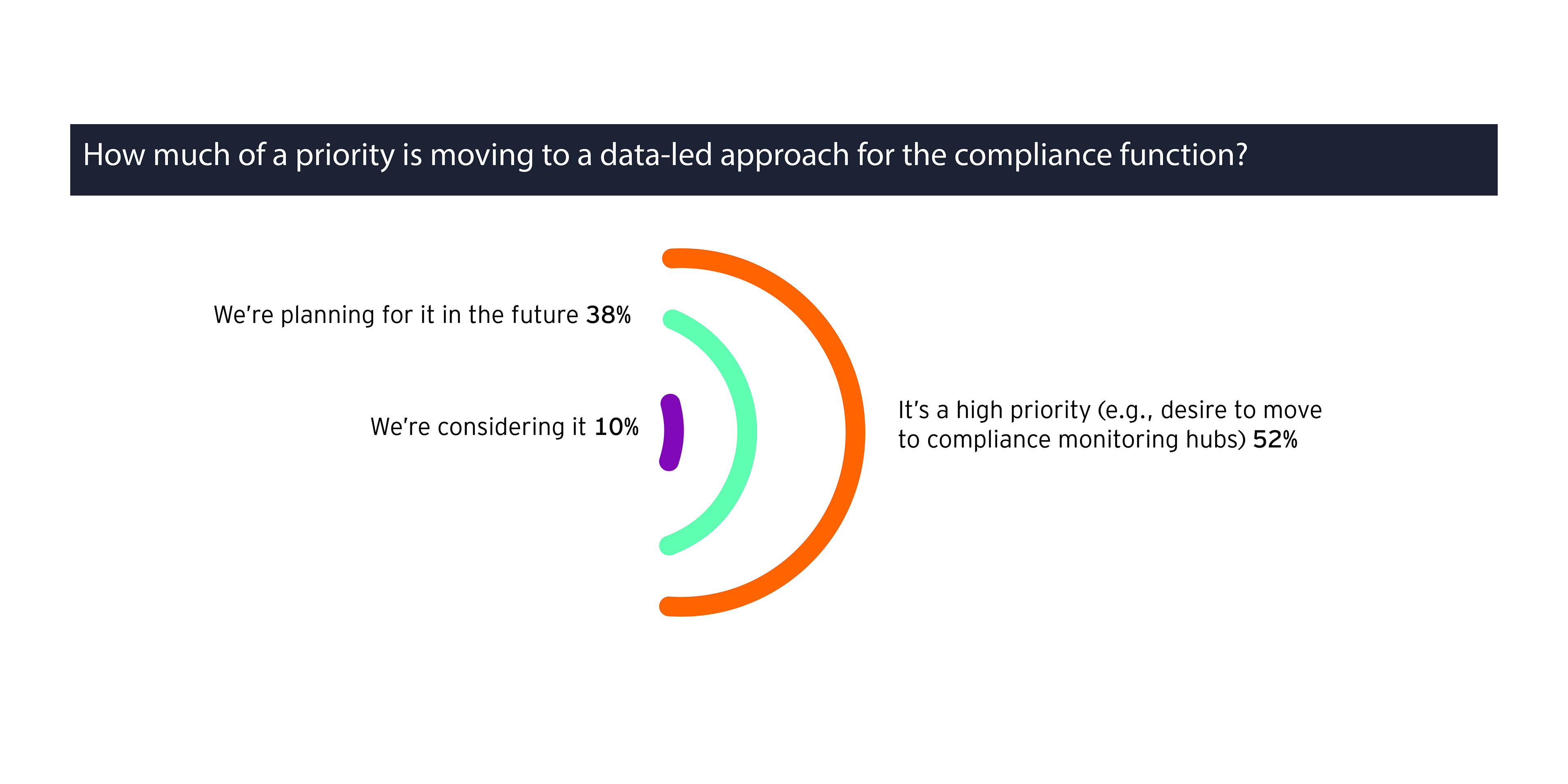 How much of a priority is moving to a data-led approach for the compliance function?
