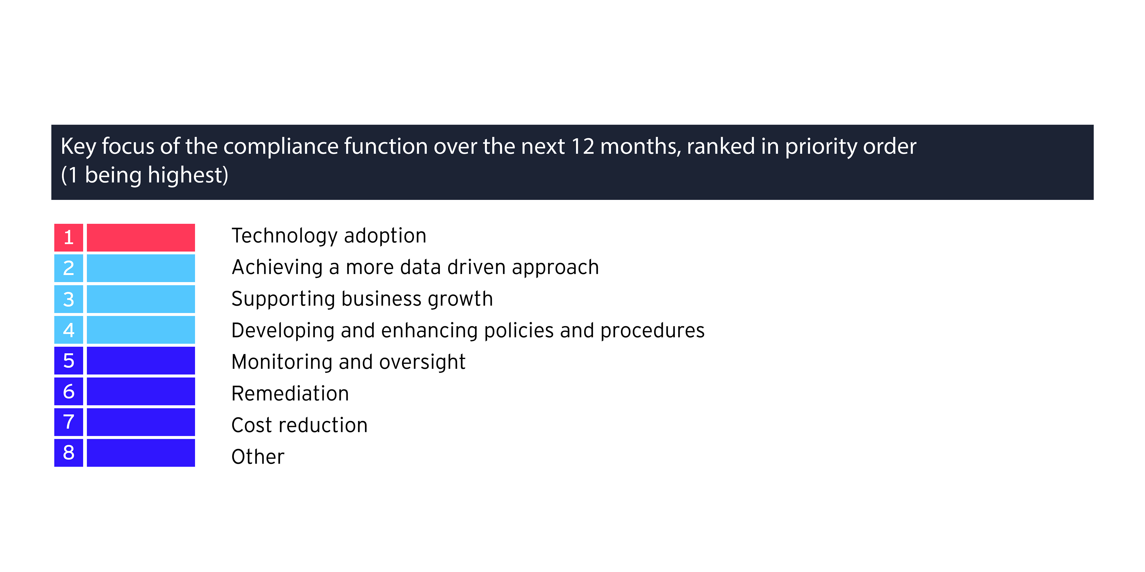 Key focus of the compliance function over the next 12 months