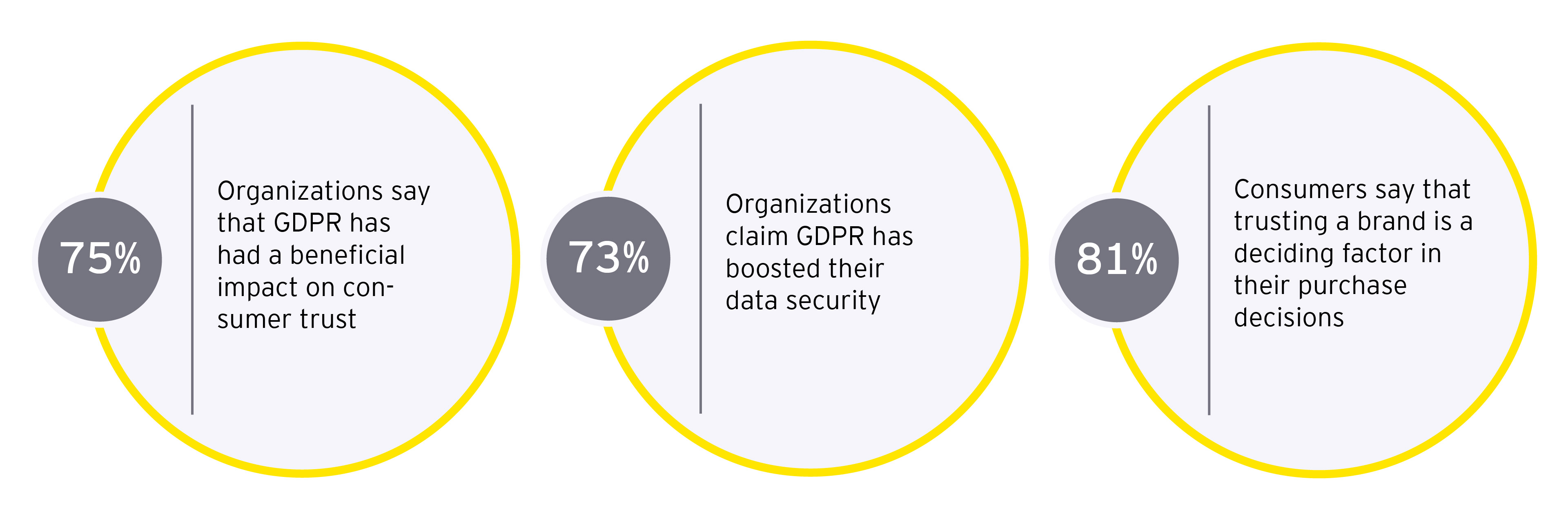GDPR Changing customer trust and data security across Europe