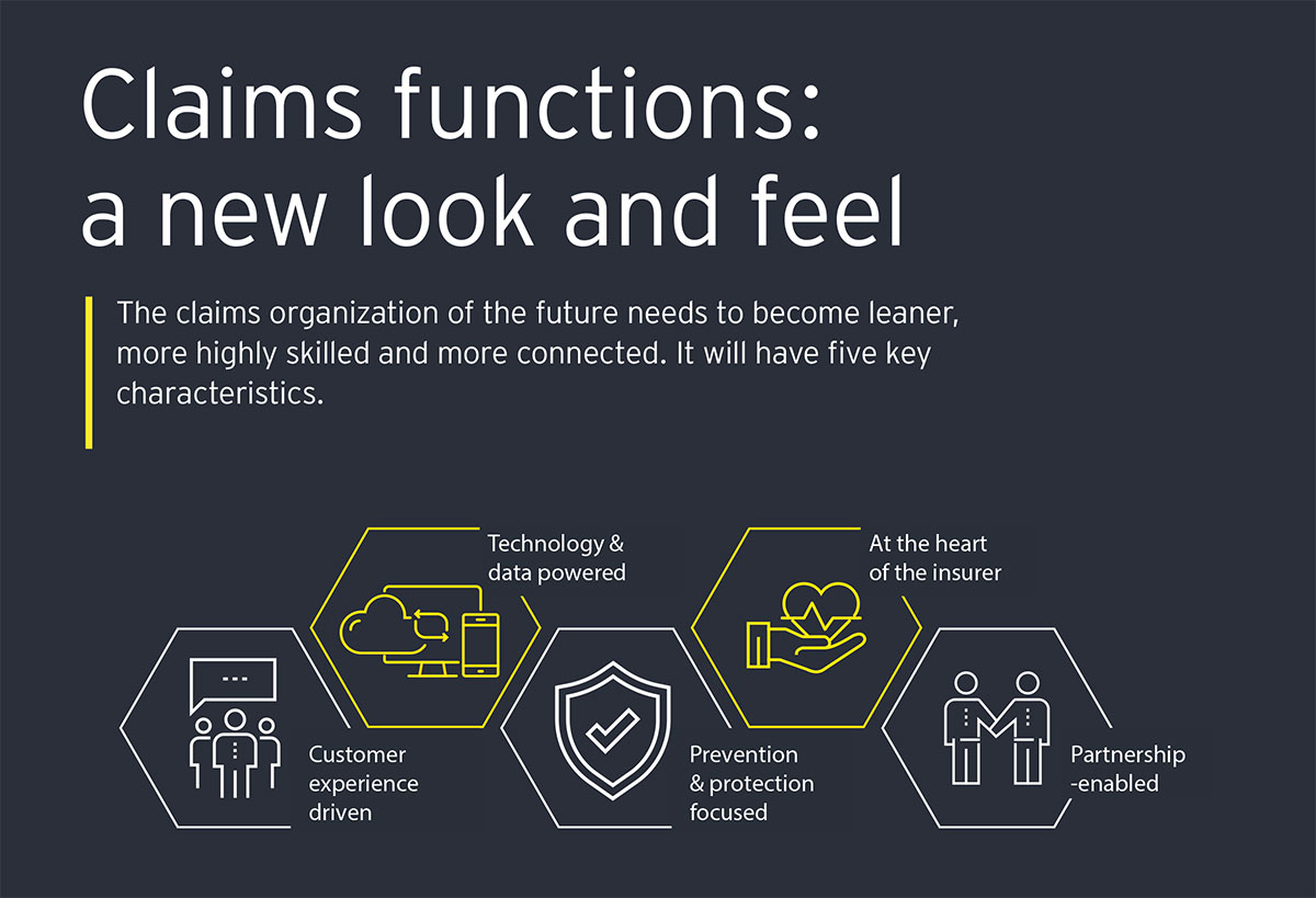 In a changing world, how do you build a claims function with a smarter edge?