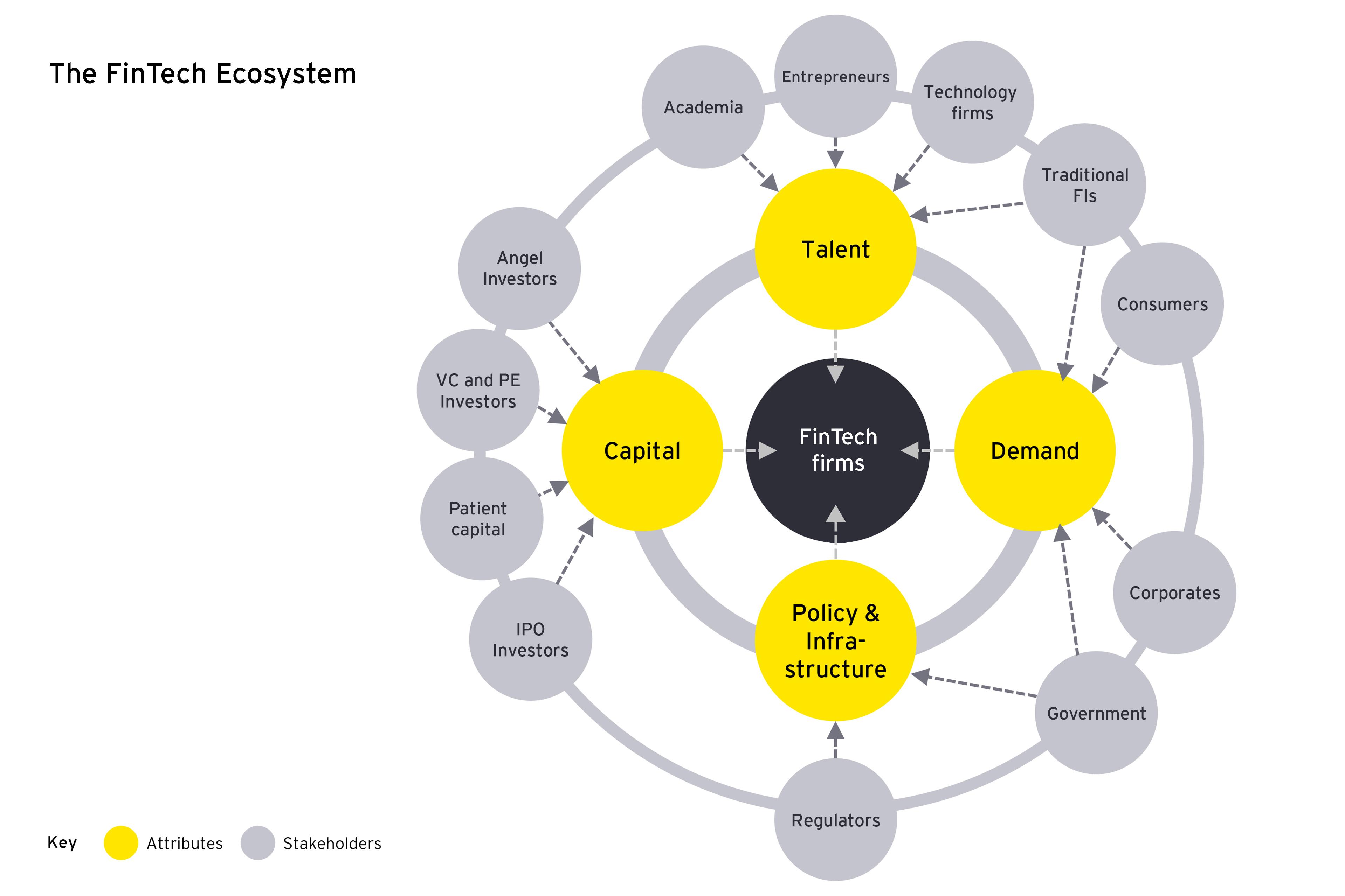 The Fntech Ecosystem