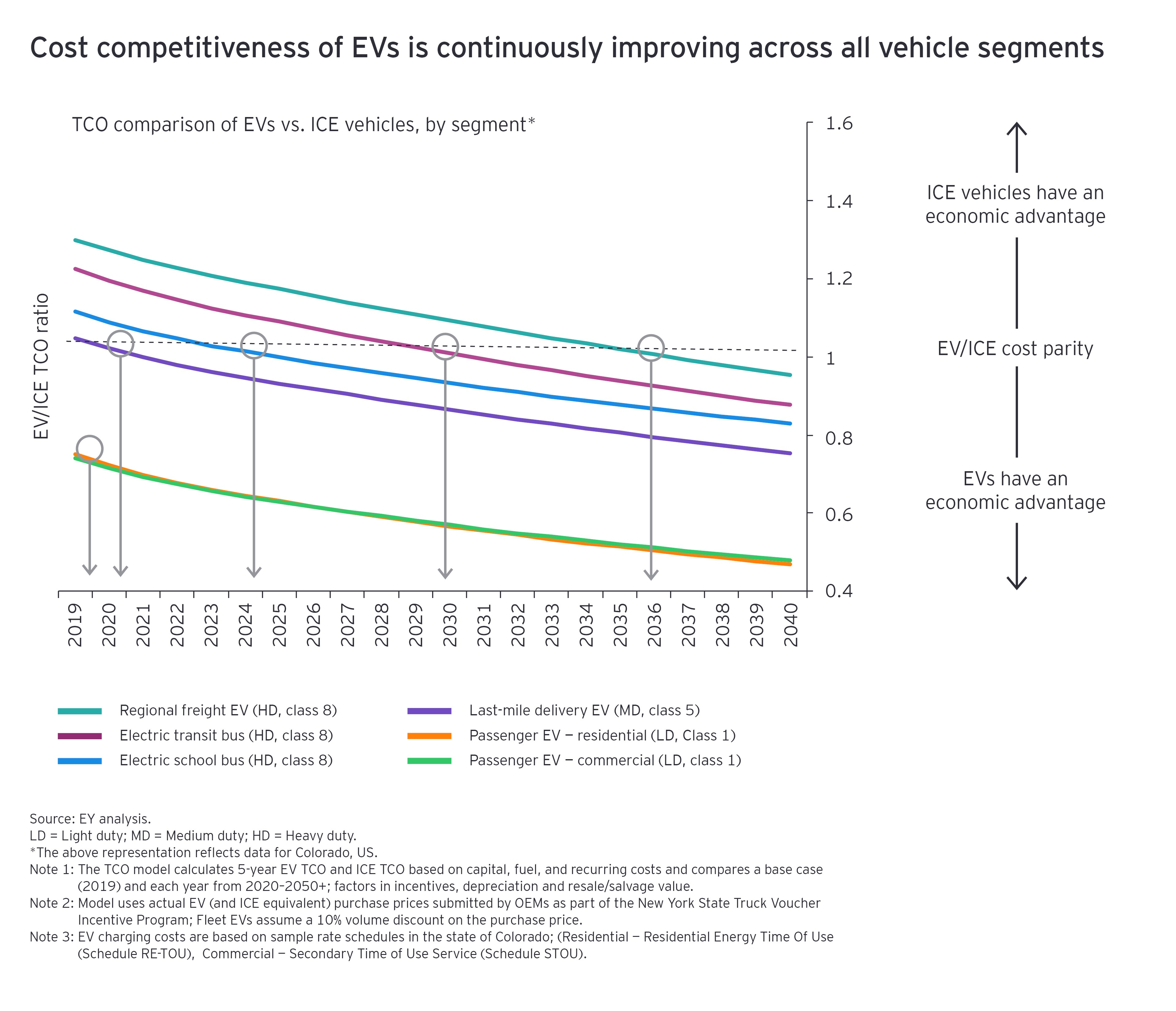 Cost competitiveness of EVs is continuously improving across all vehicle segments