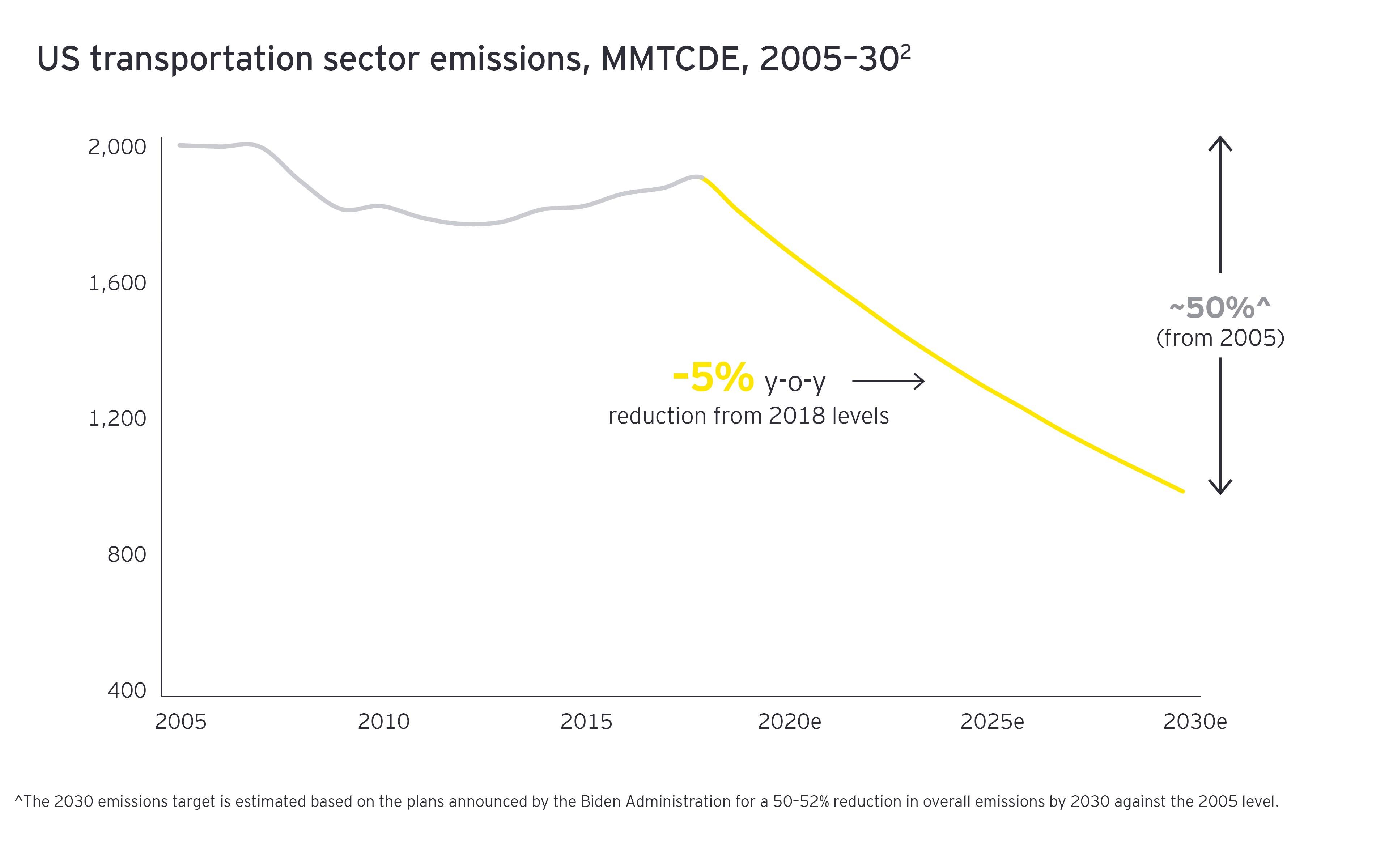 US Transportation sector emissions