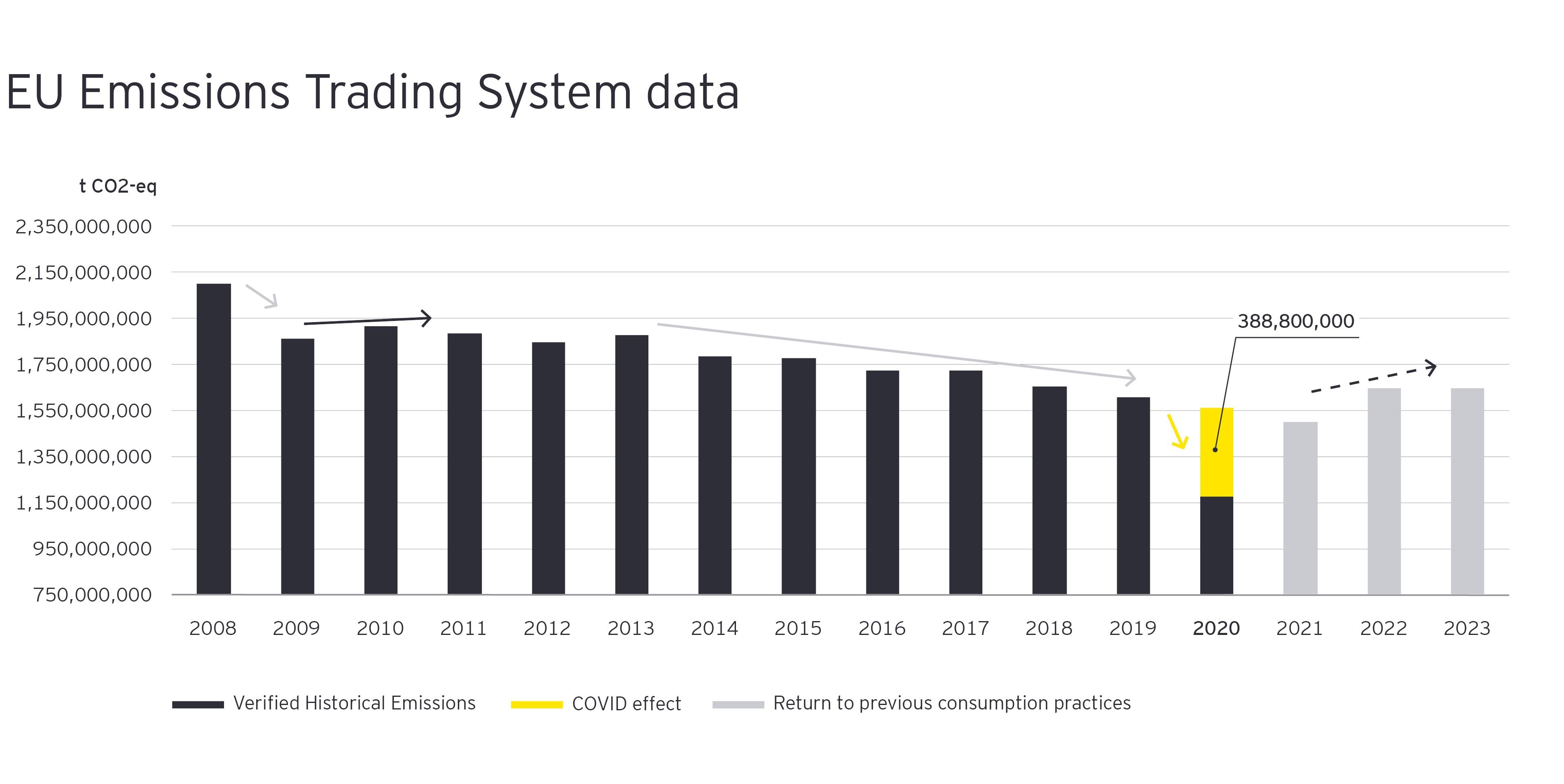Az EU kibocsátás-kereskedelmi rendszerének adatai