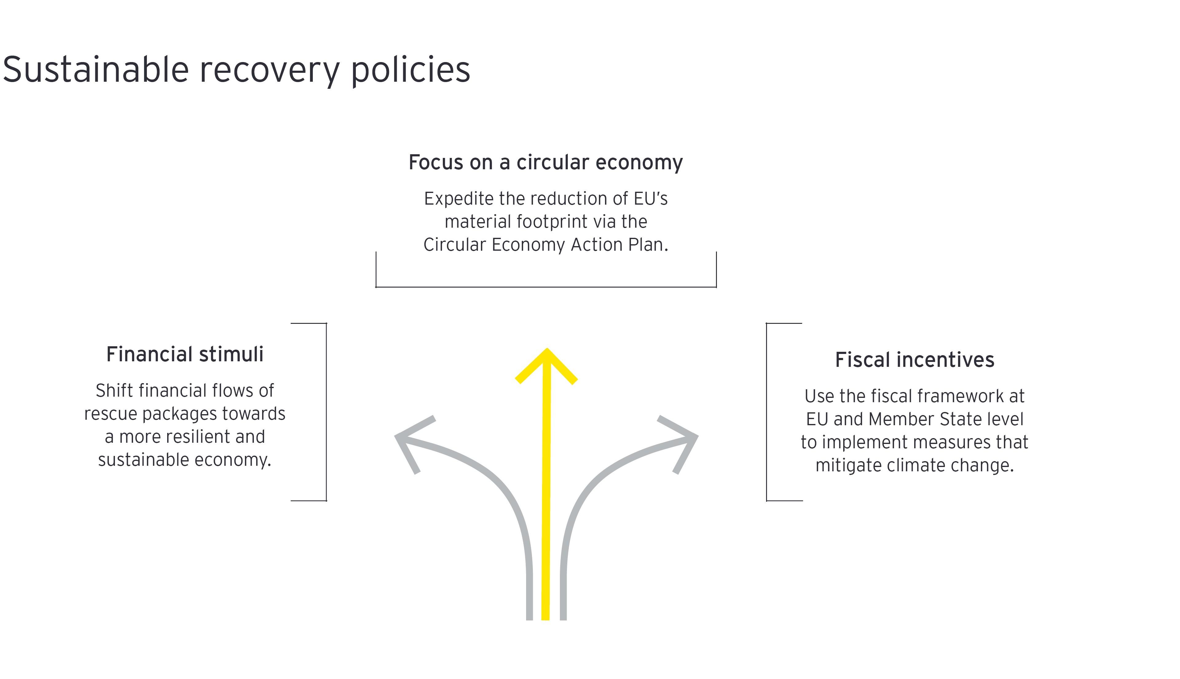 Fenntartható helyreállítási politikák