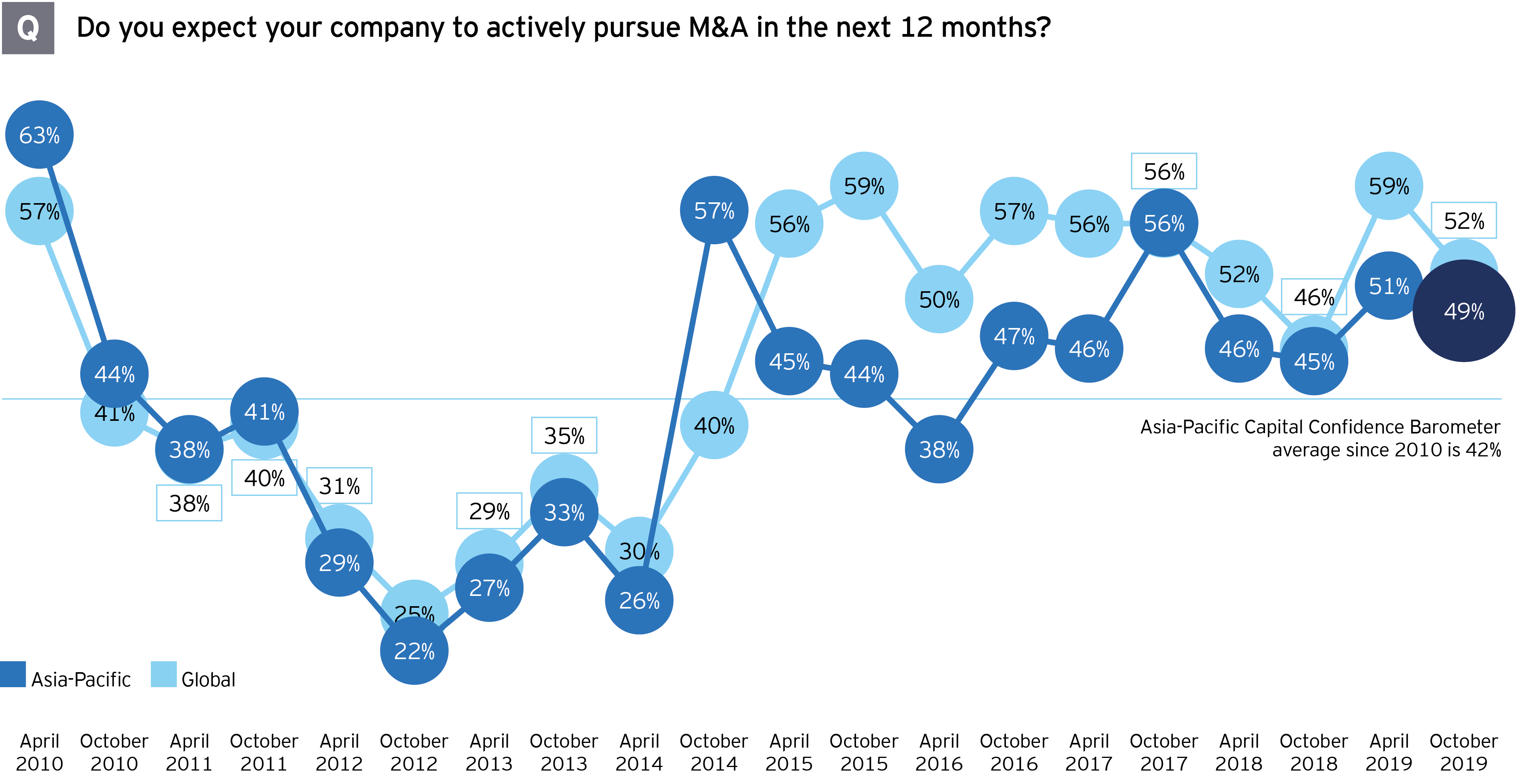 APAC actively pursue M&A in next 12 months graph