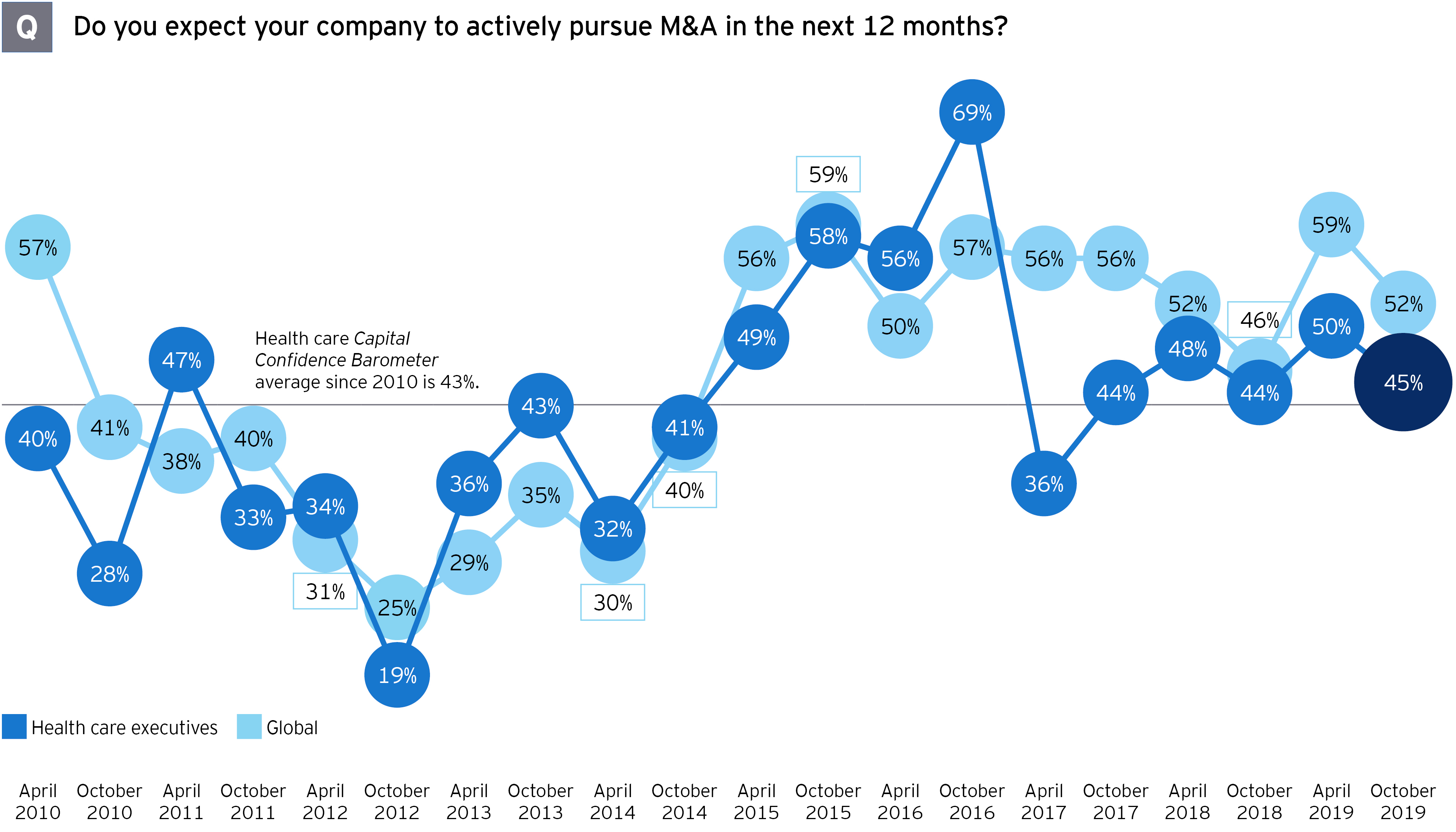 M&A survey health sector mergers and acquisitions